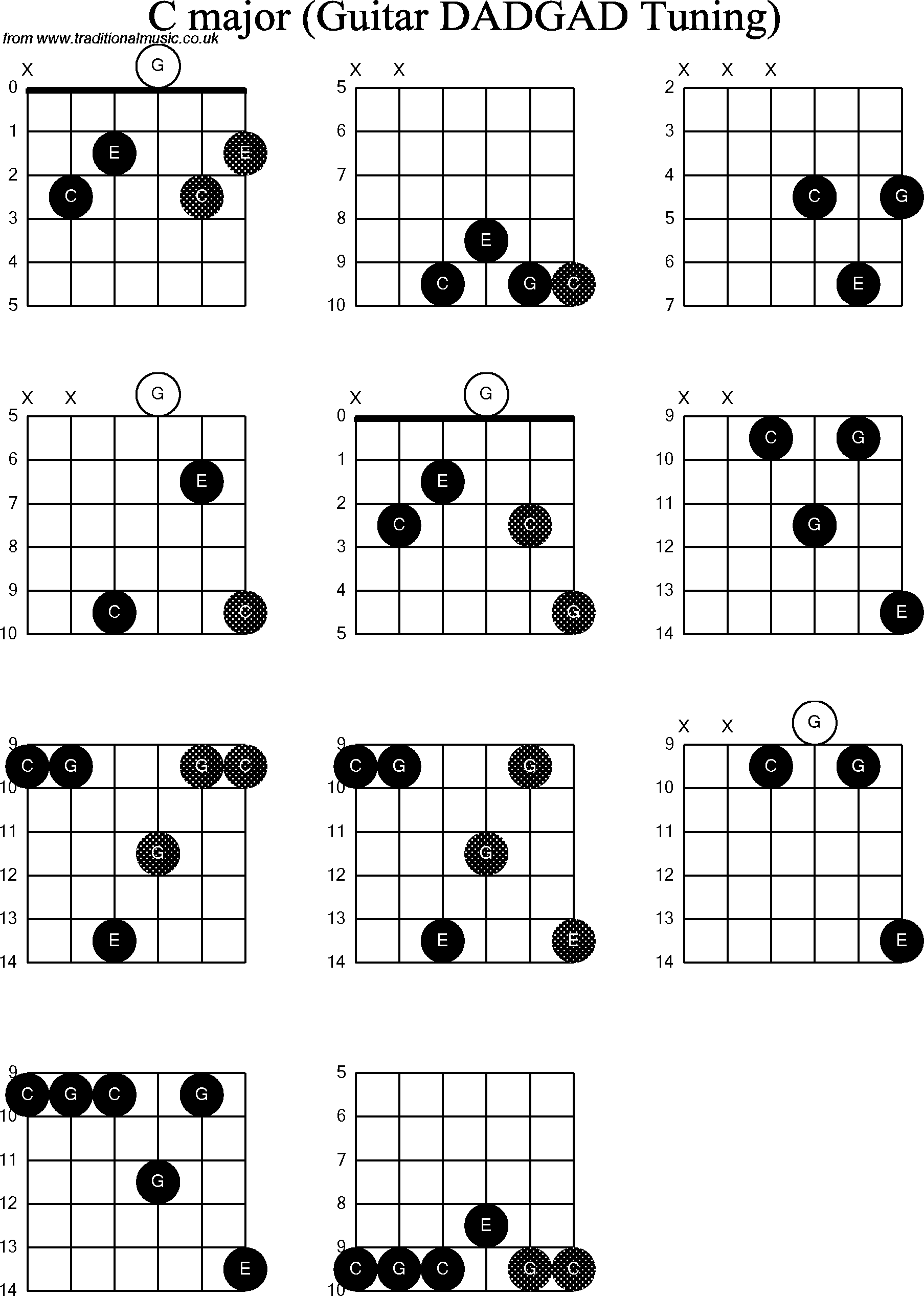 Chord diagrams d modal guitar dadgad c chord diagrams for d modal guitardadgad c hexwebz Choice Image