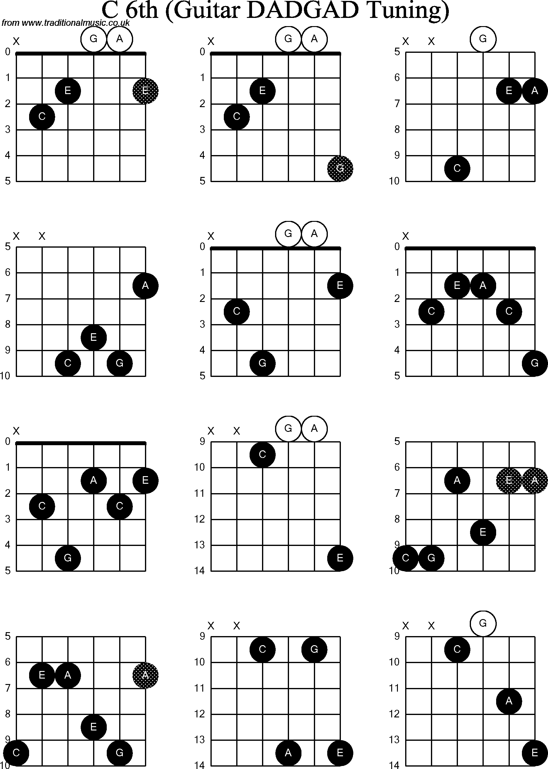 D Chord Progression Guitar Image Collections Basic Guitar Chords