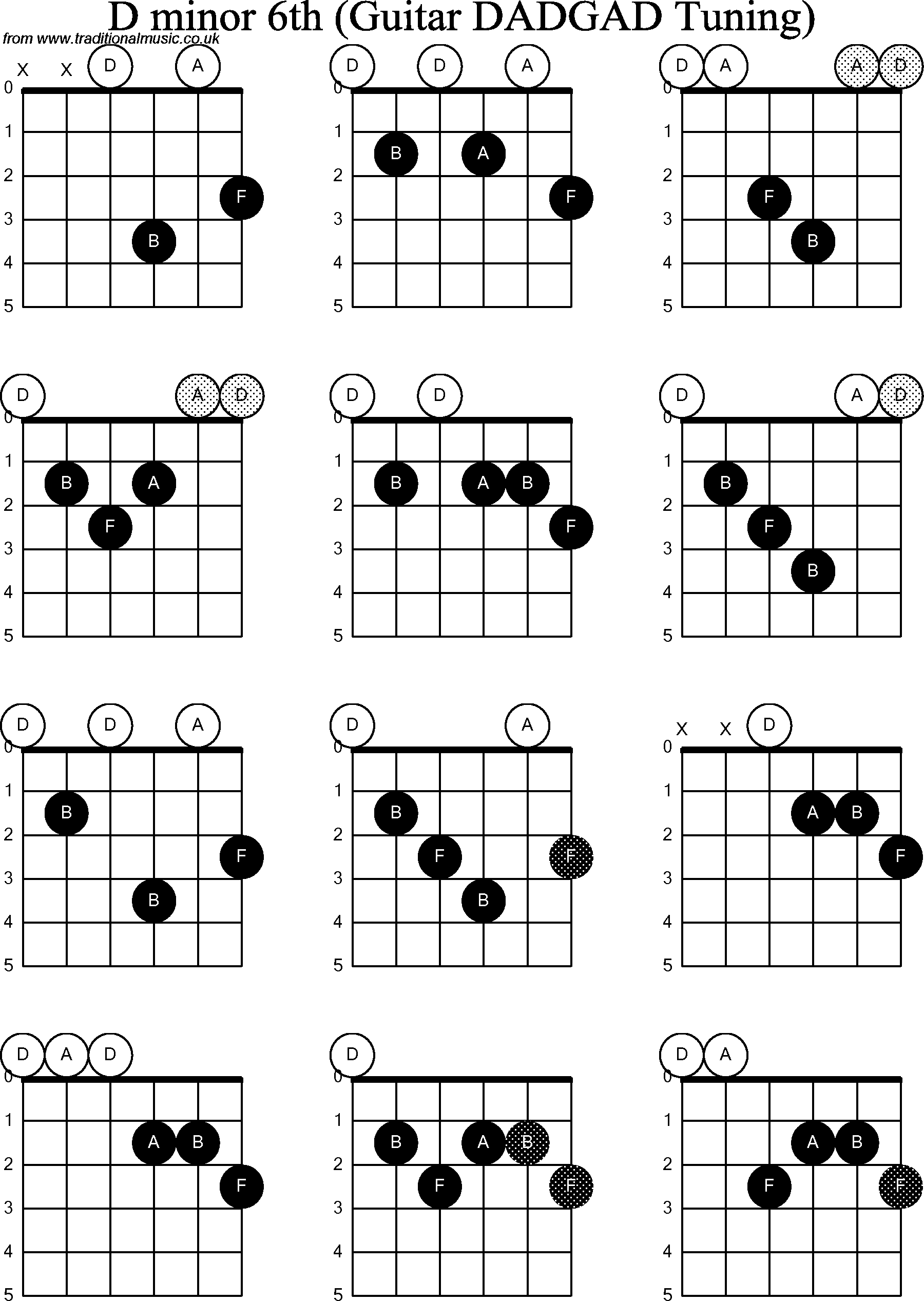 D Minor Chord Guitar Images u0026 Pictures - Becuo