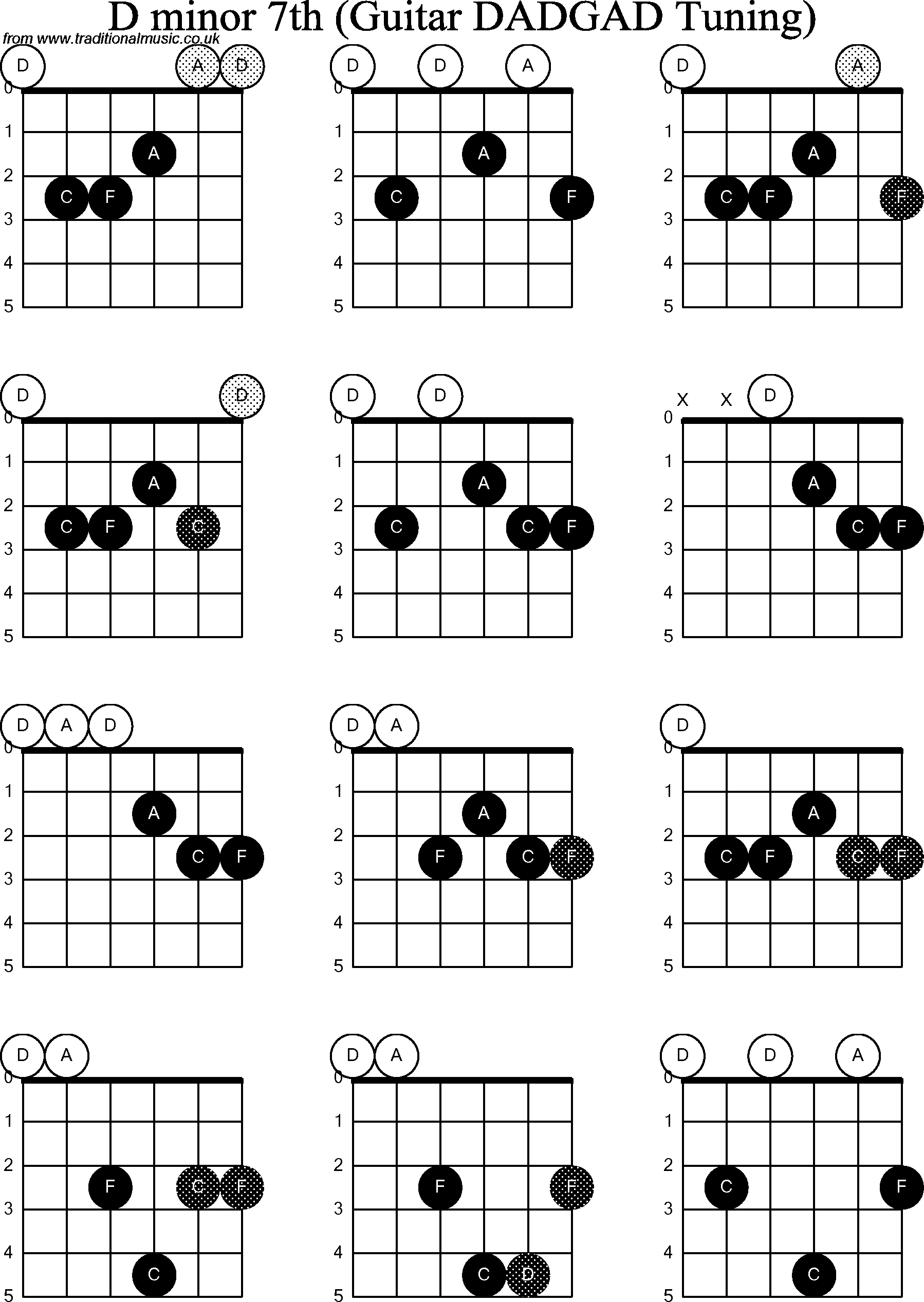 For Other D Modal Guitar Chord  D Minor 7 Chord Guitar
