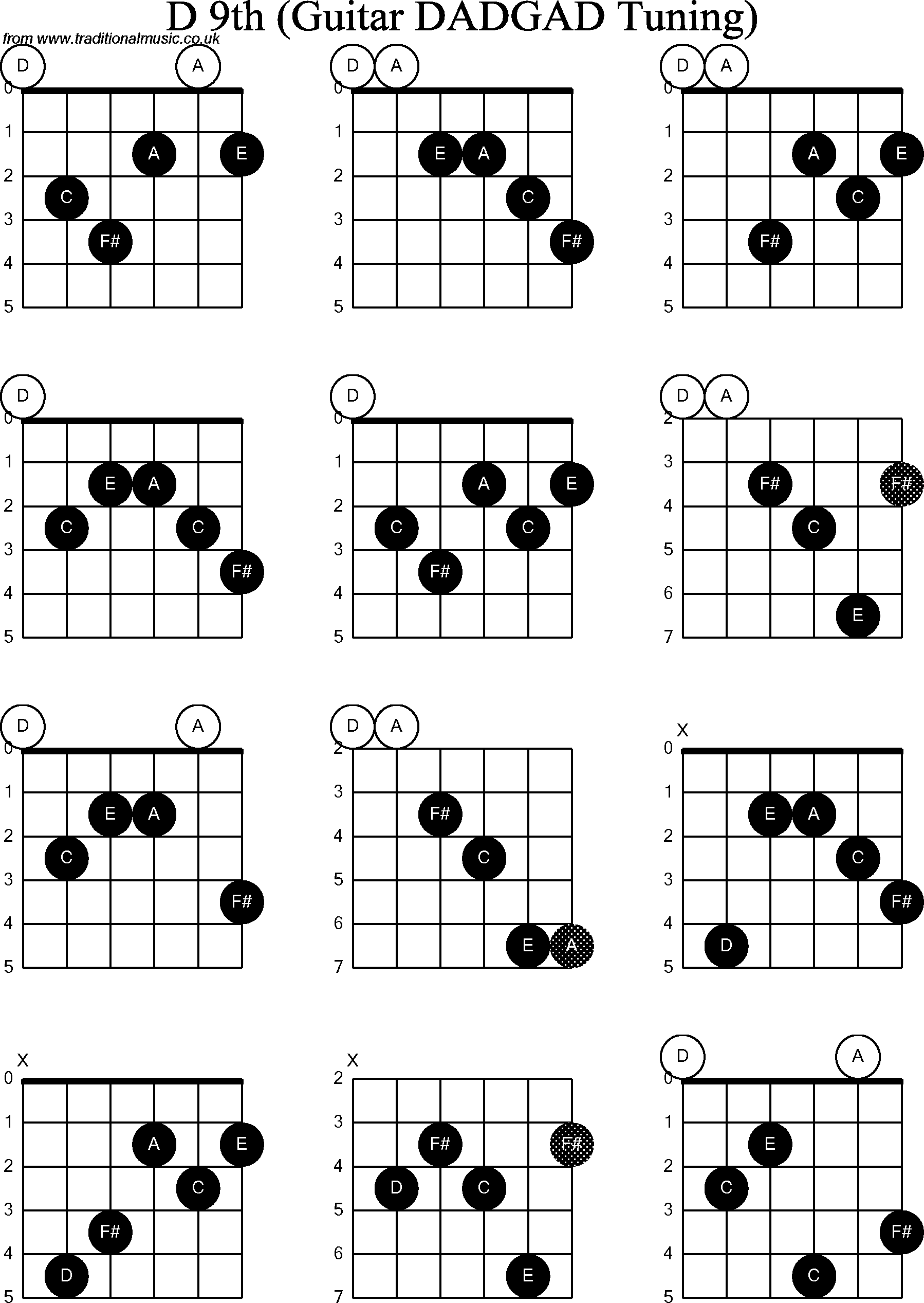 complete guitar power chord chart pictures to pin on