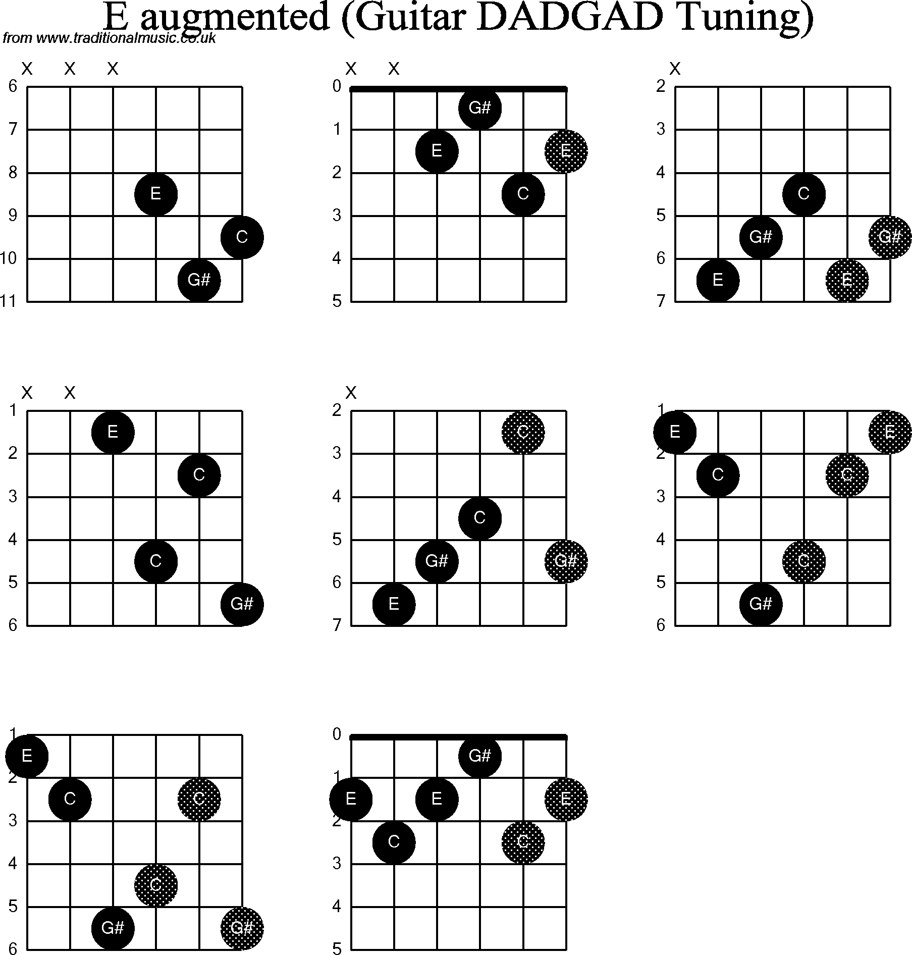 chord guitar for other d modal guitar chord