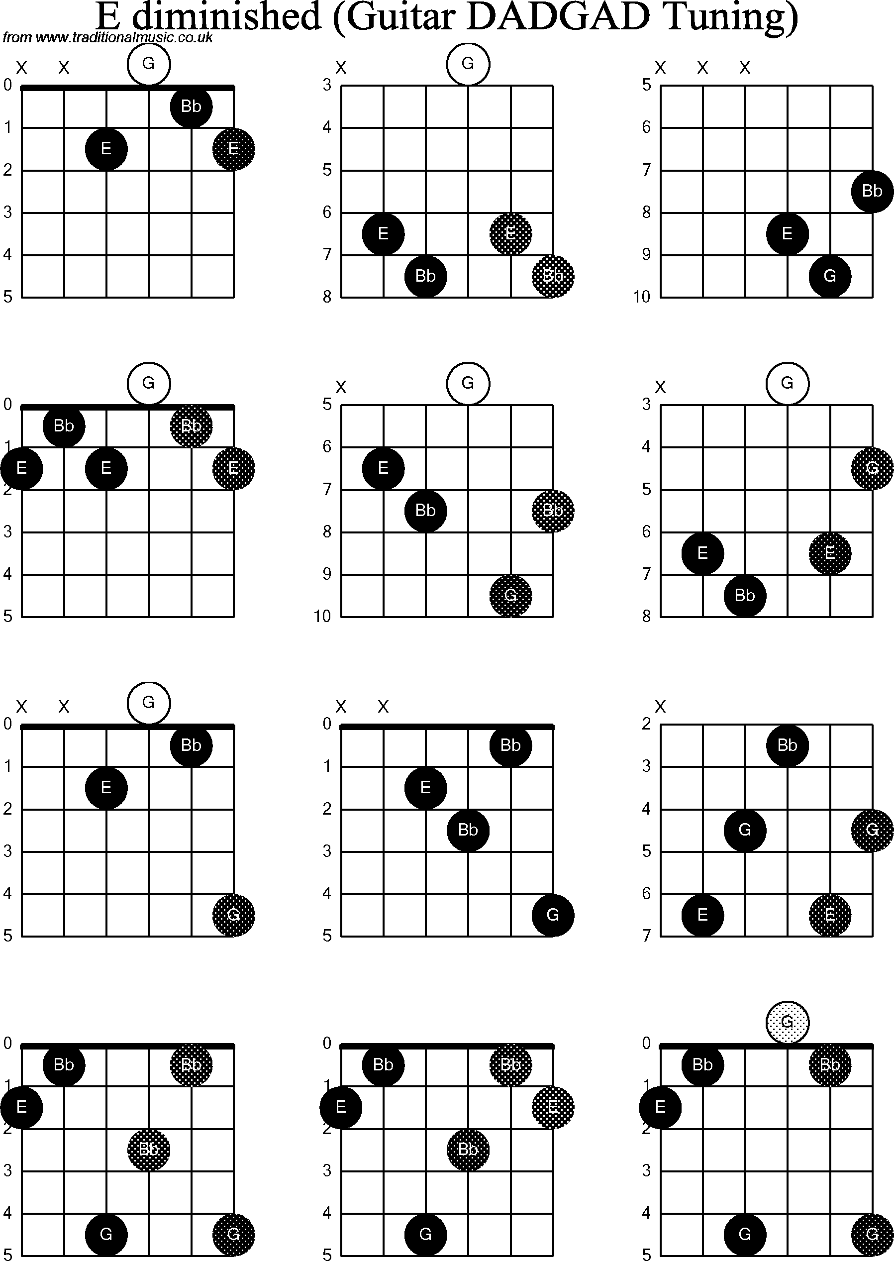 Chord Diagrams D Modal Guitar Dadgad E Diminished