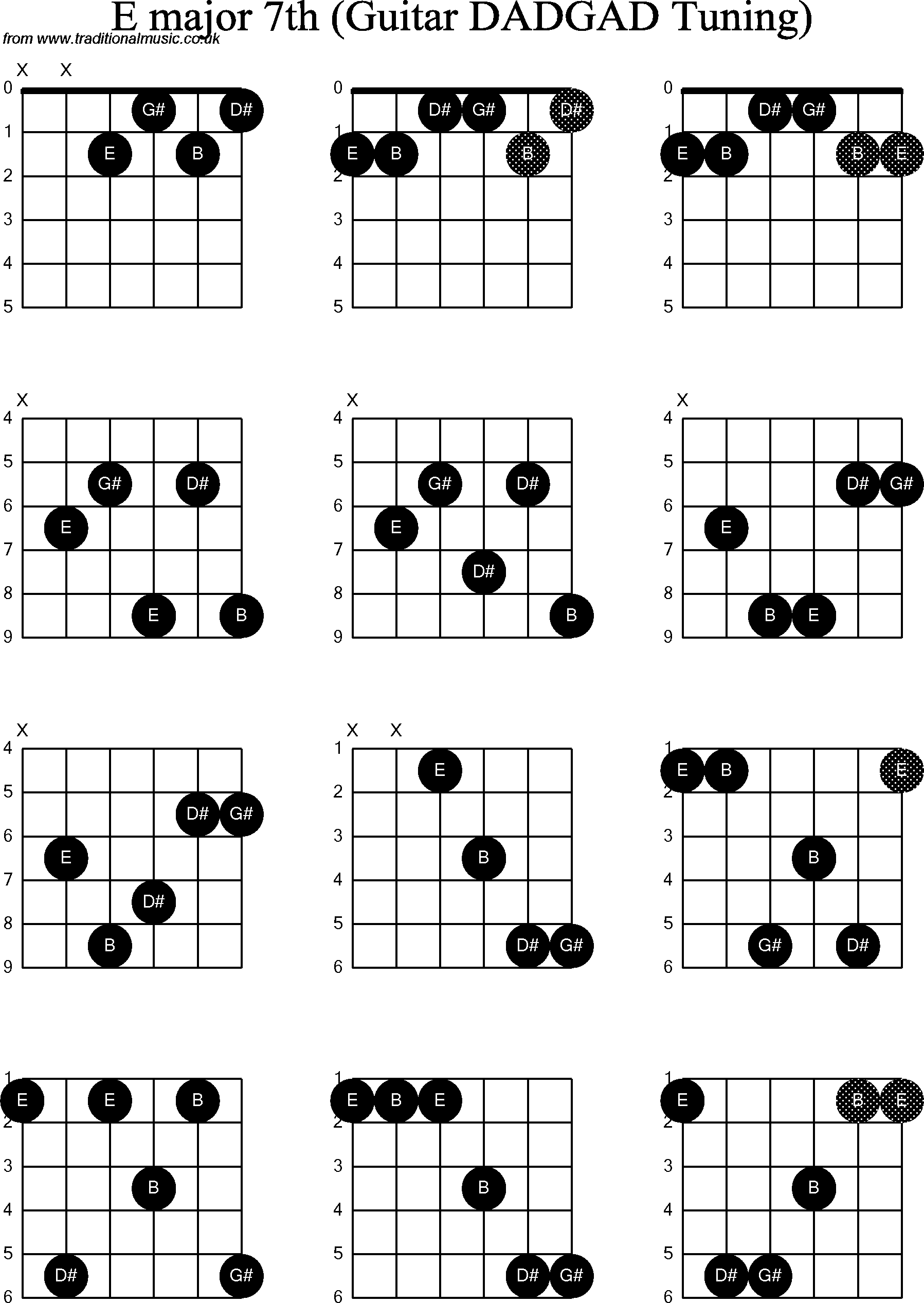 B Major Guitar Chord - Viewing Gallery