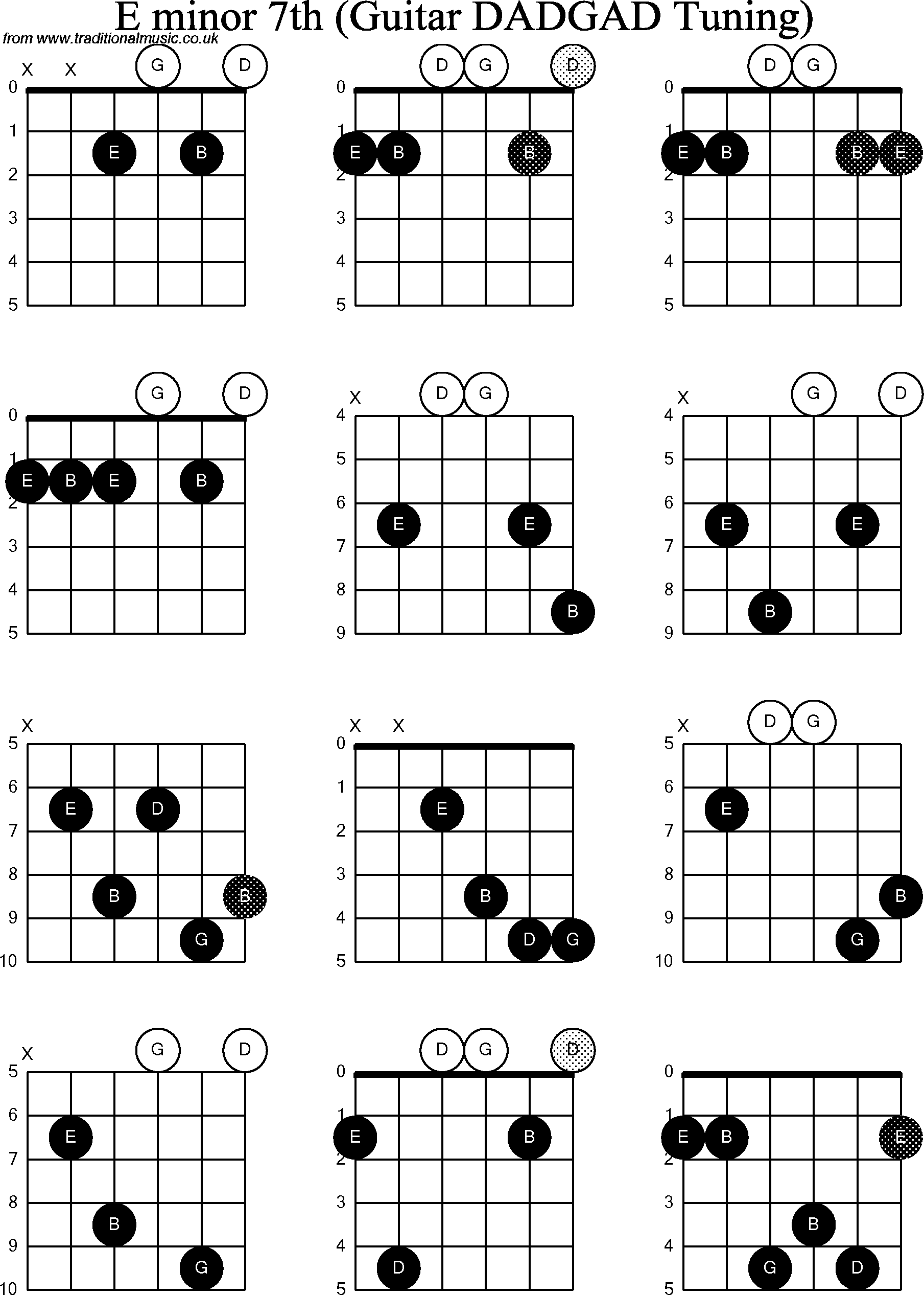 Guitar Chords E Minor 7  D Minor 7 Chord Guitar