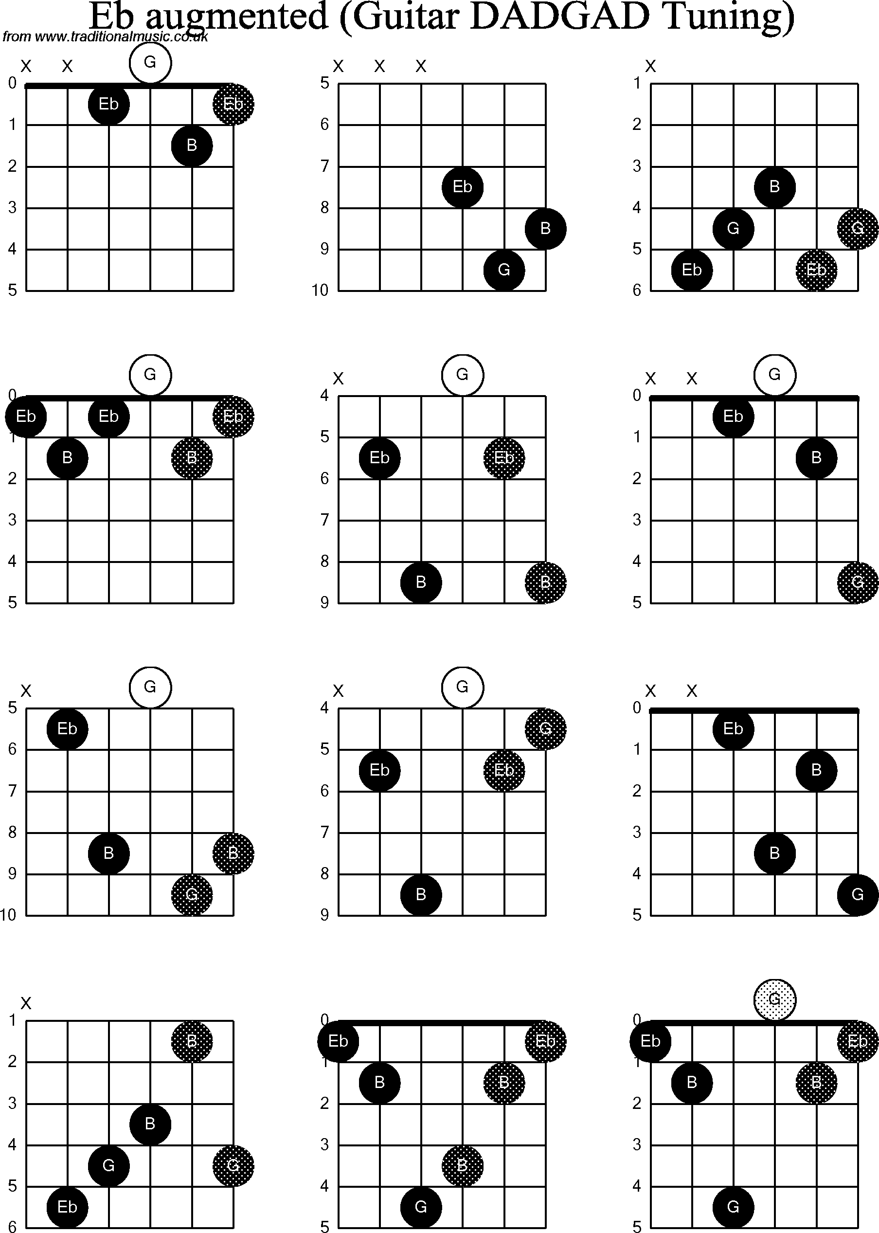 Chord diagrams D Modal Guitar( DADGAD): Eb Augmented