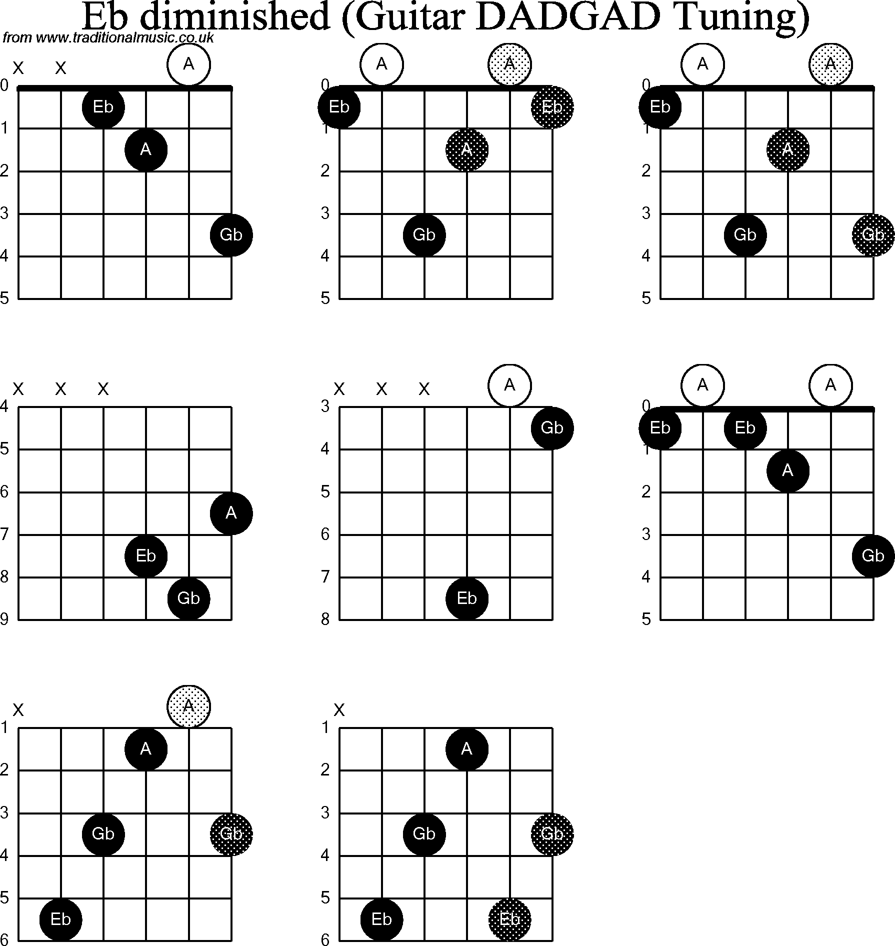 Guitar Chords E Flat Image Collections Basic Guitar Chords Finger