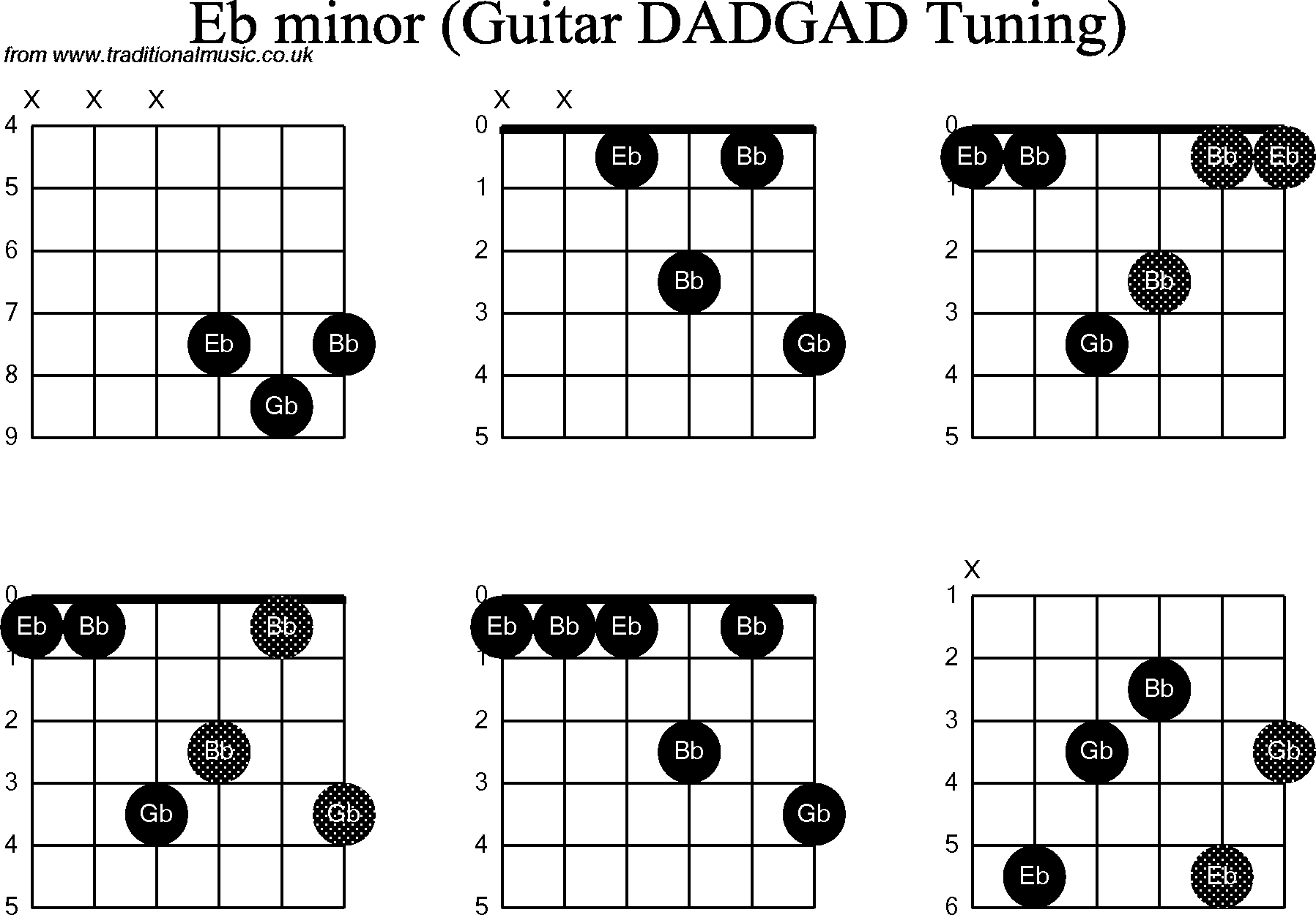 Gallery For u0026gt; E Flat Minor Chord Guitar
