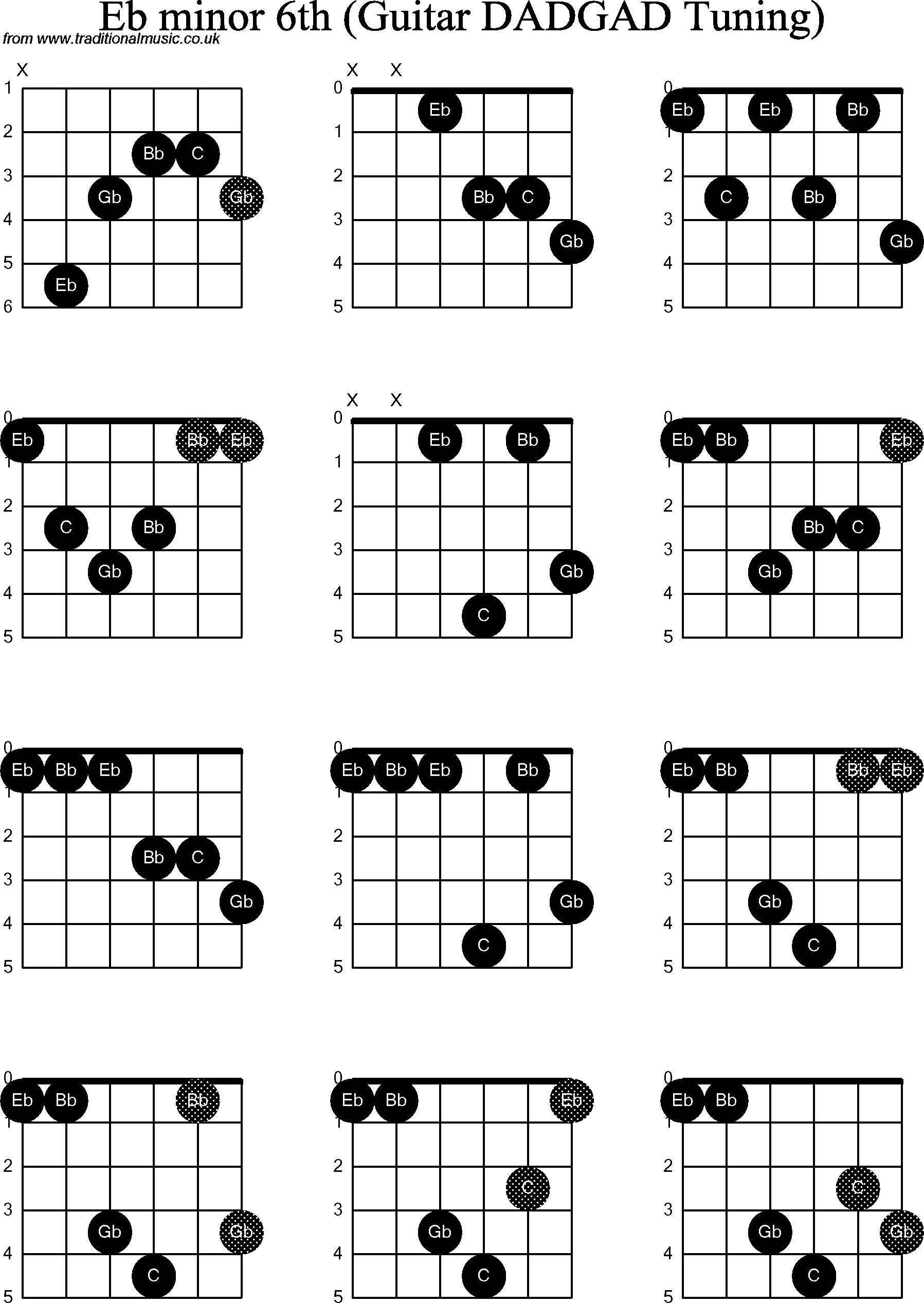 Chord diagrams D Modal Guitar( DADGAD): Eb Minor6th