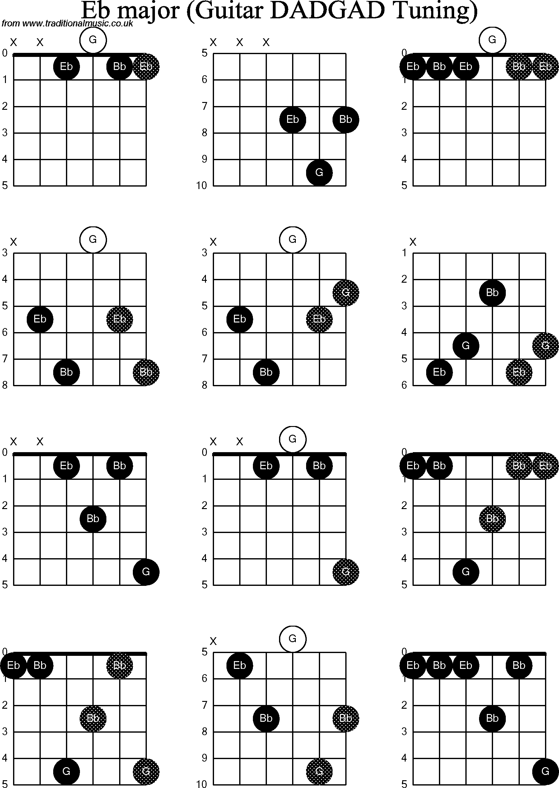 Eb Guitar Chord Diagram Product Wiring Diagrams