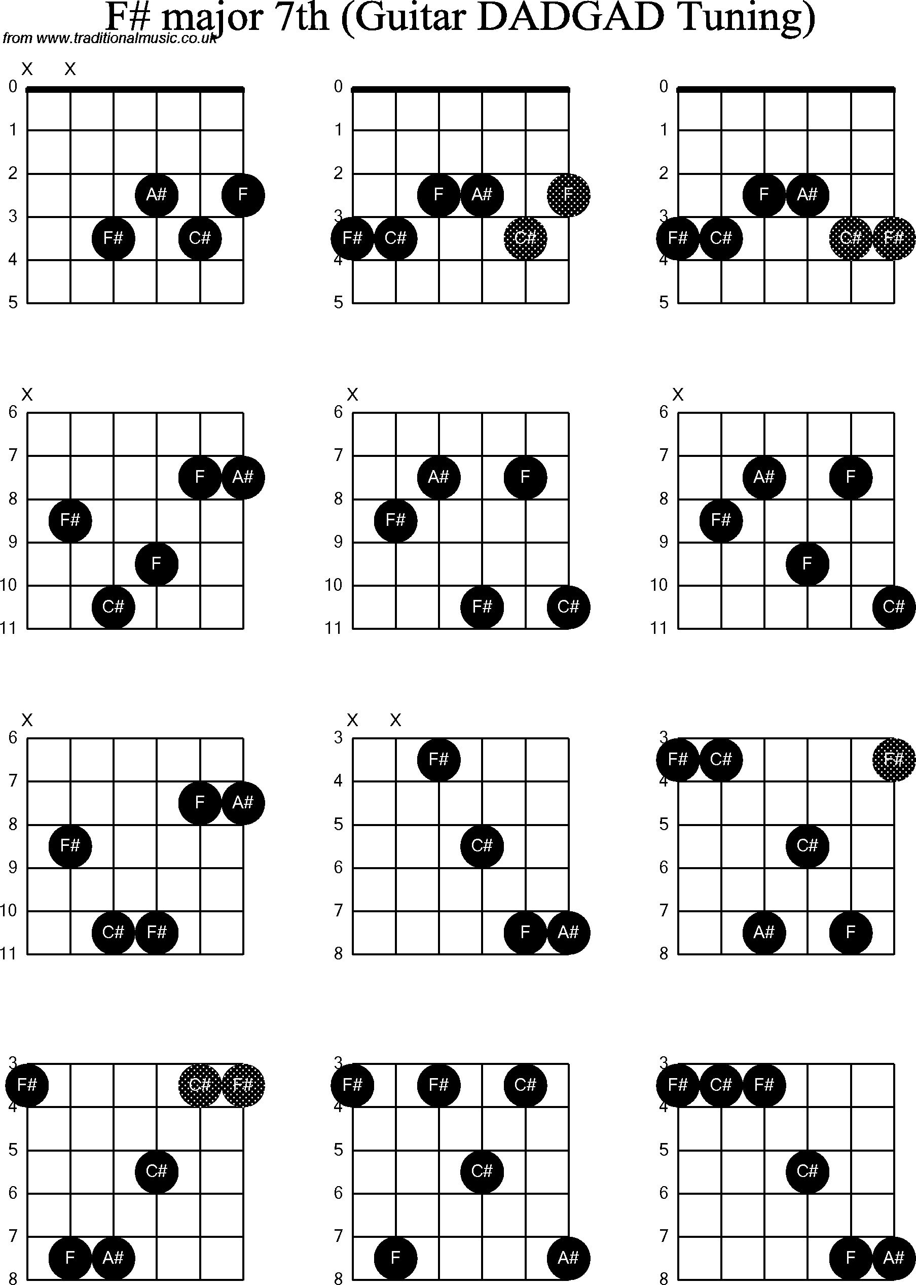 Chord Diagrams D Modal Guitar Dadgad F Sharp Major7th