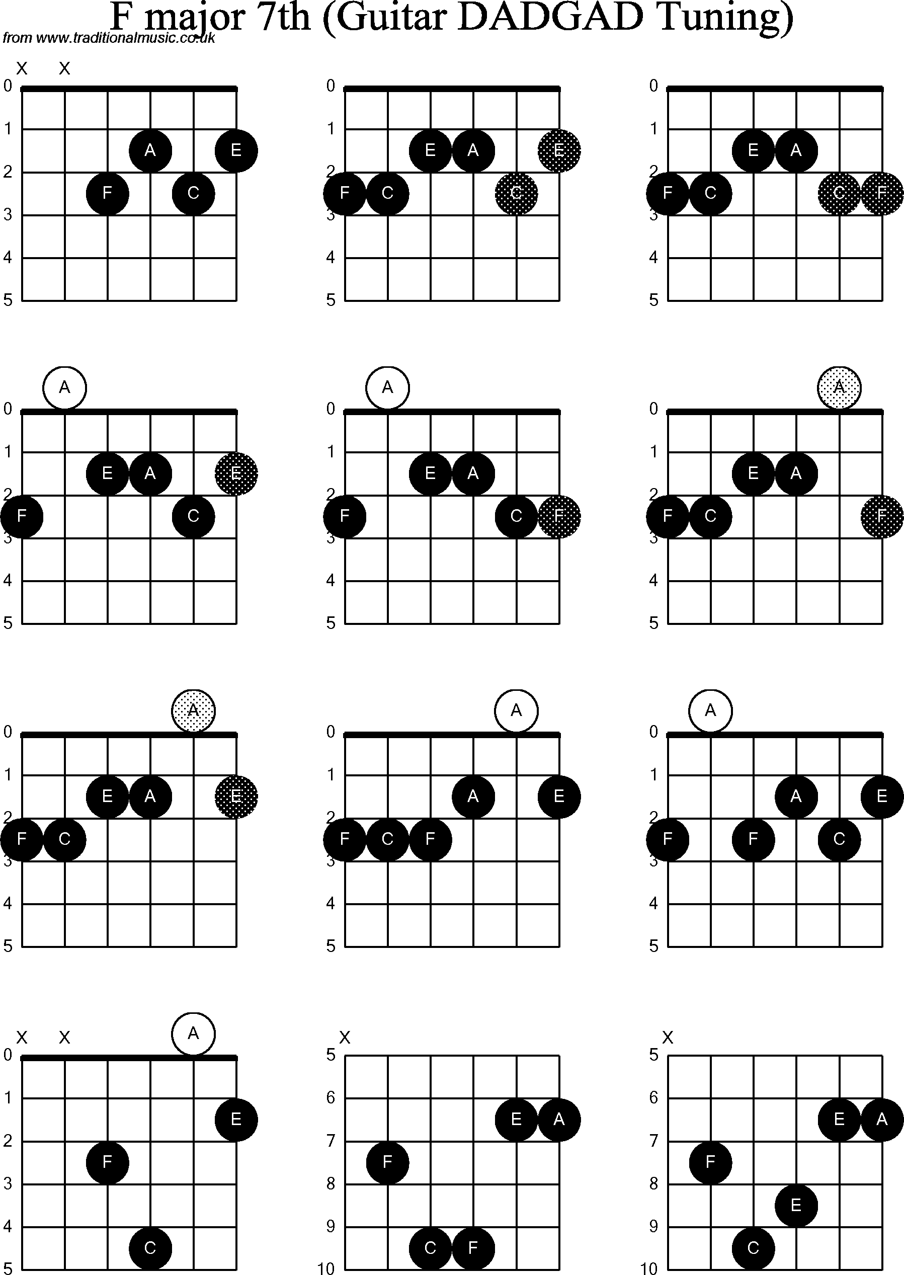 chord diagrams d modal guitar  dadgad   f major7th