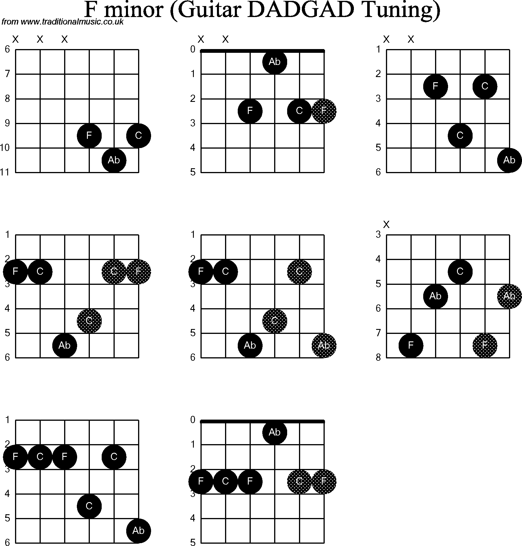 Chord Diagrams D Modal Guitar Dadgad F Minor
