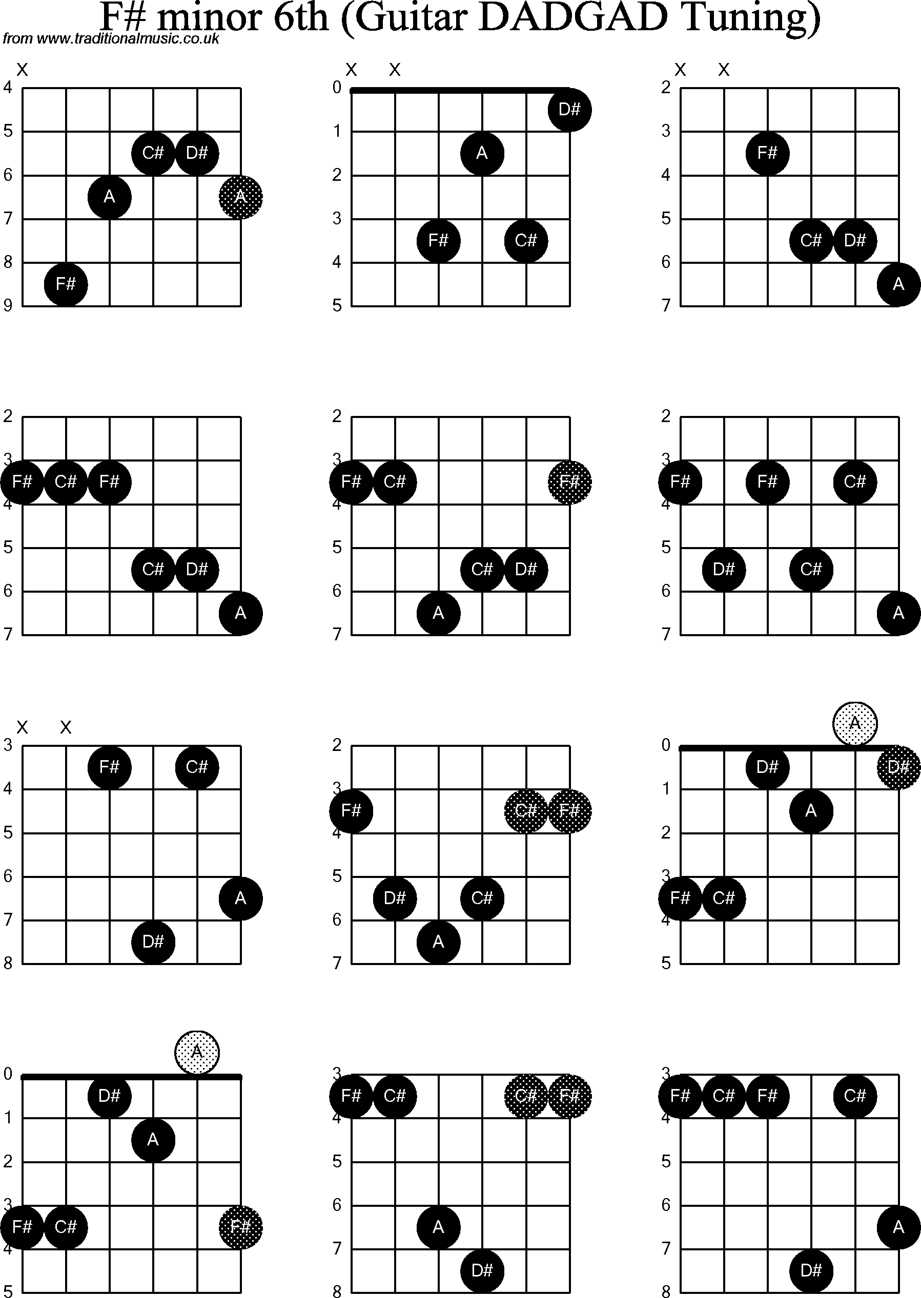 Chord Diagrams D Modal Guitar Dadgad F Sharp Minor6th