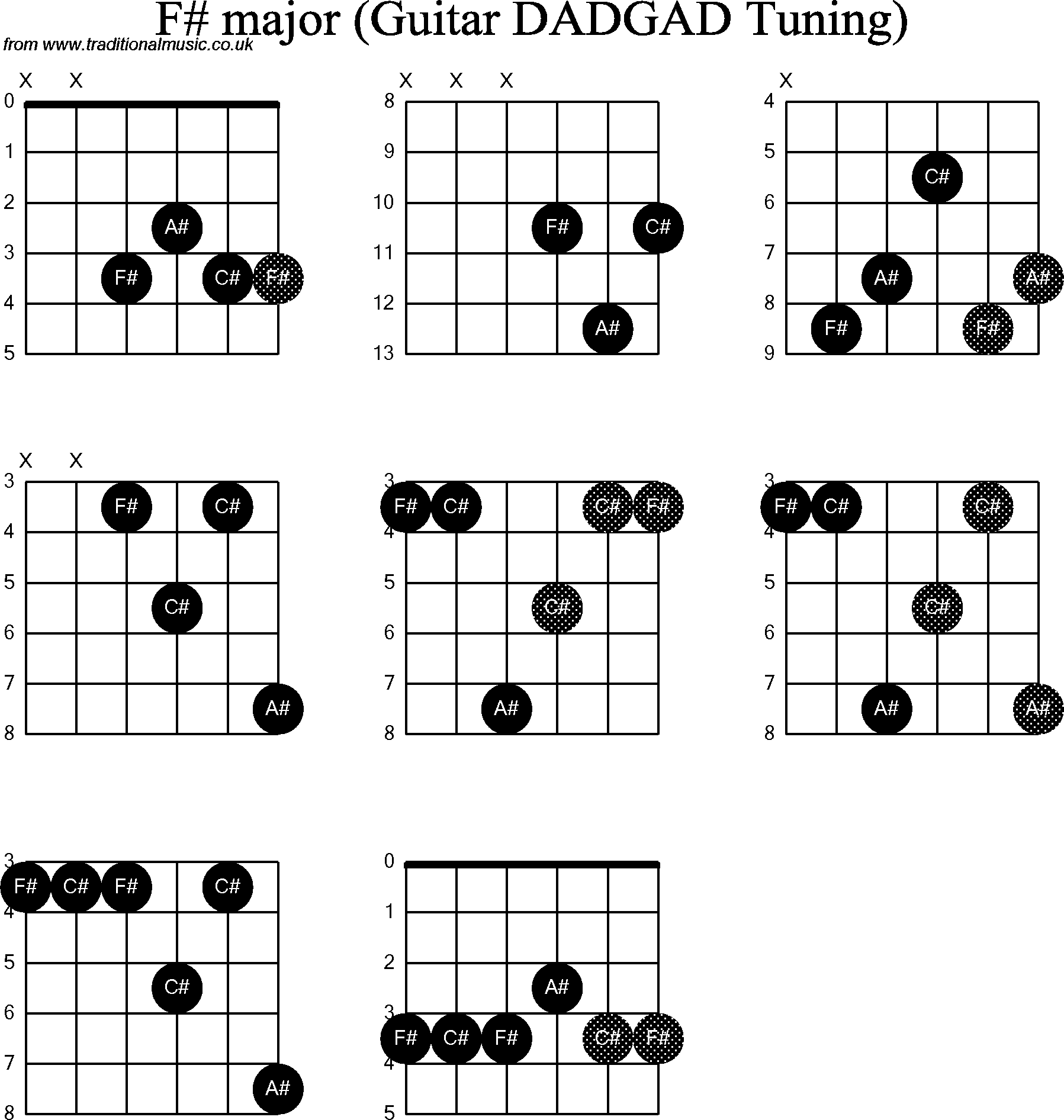 Chord Diagrams D Modal Guitar Dadgad F Sharp