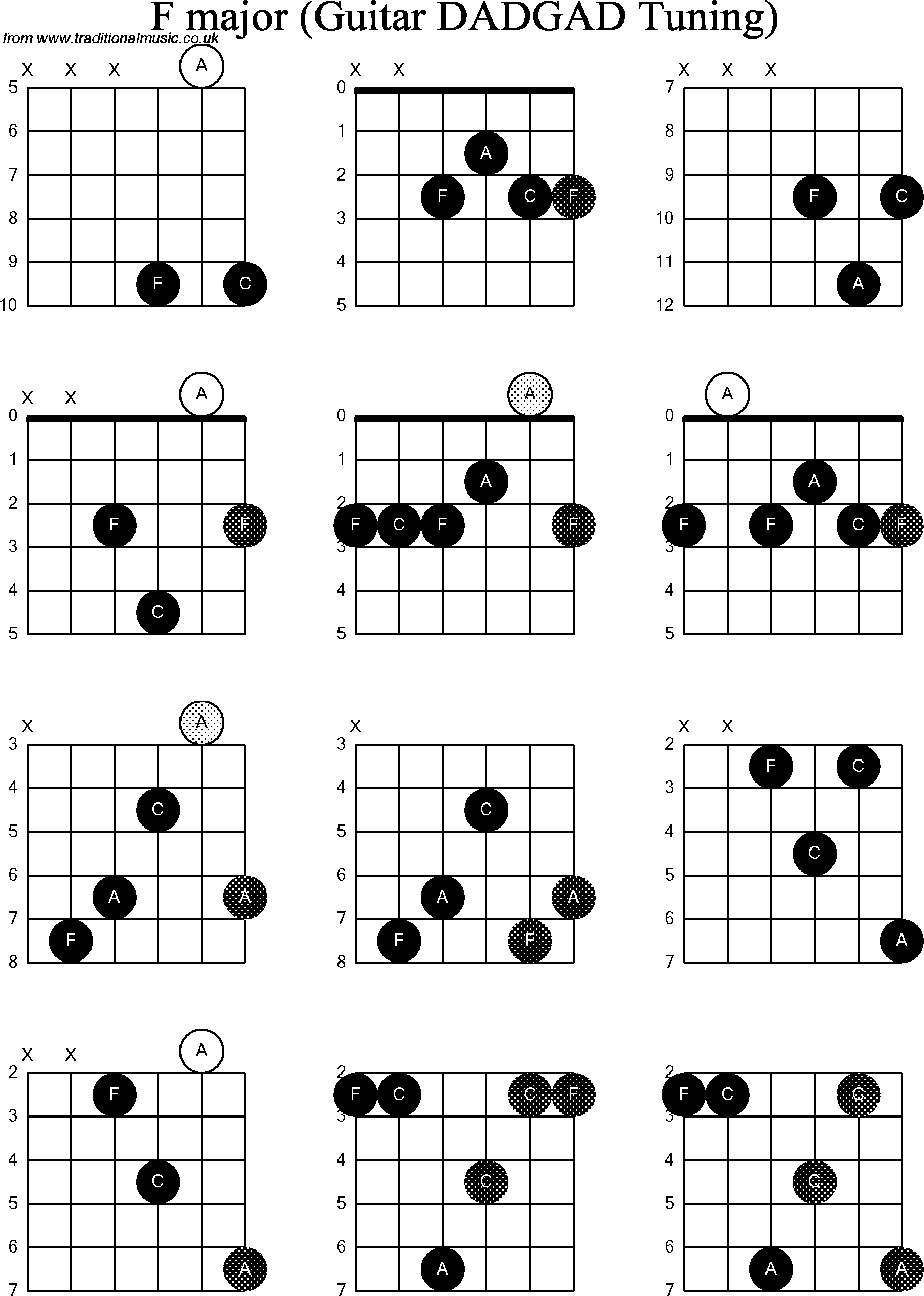 F Chord On Guitar Diagram Block And Schematic Diagrams