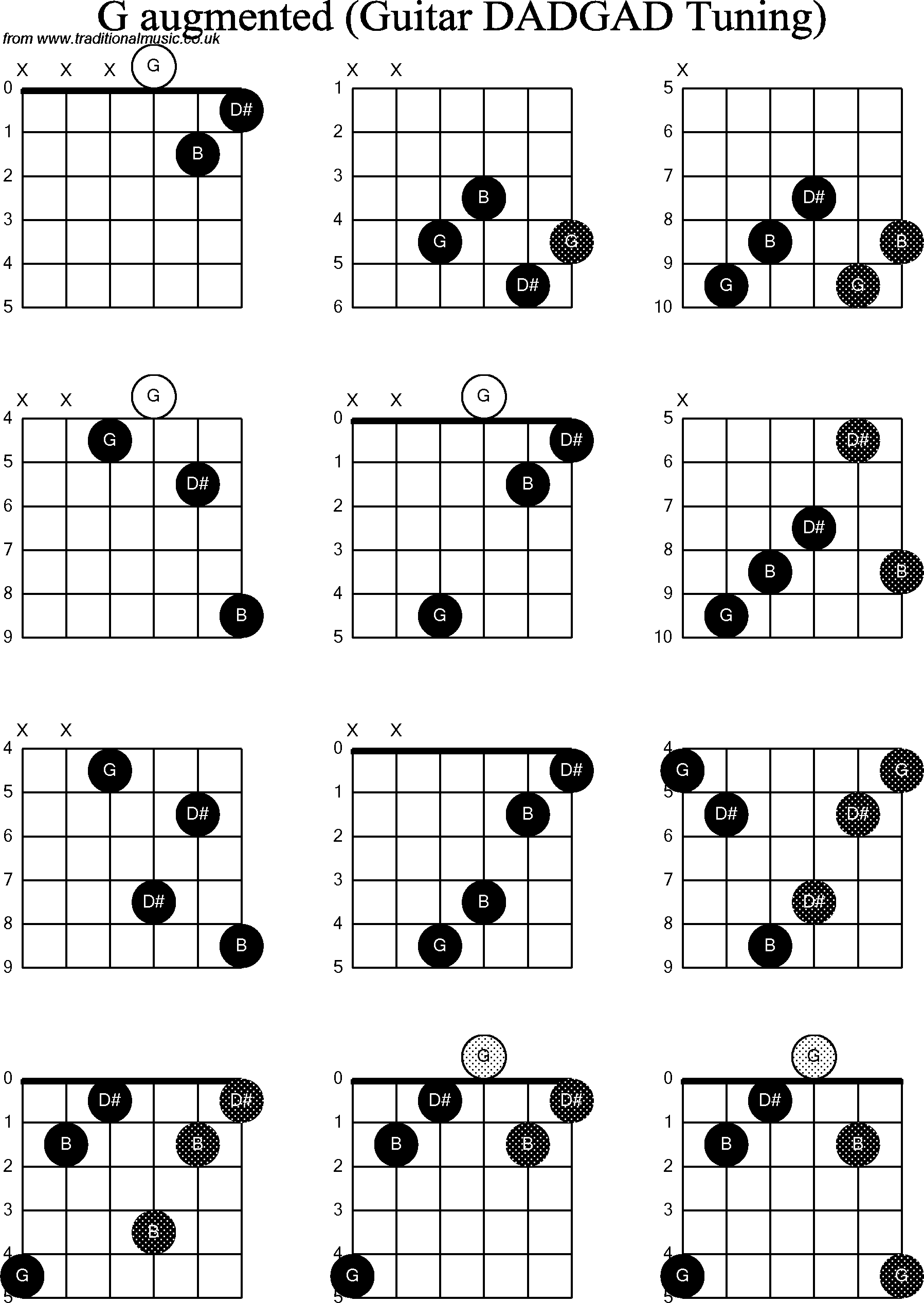 Chord diagrams d modal guitar dadgad g augmented chord diagrams for d modal guitardadgad g augmented hexwebz Choice Image