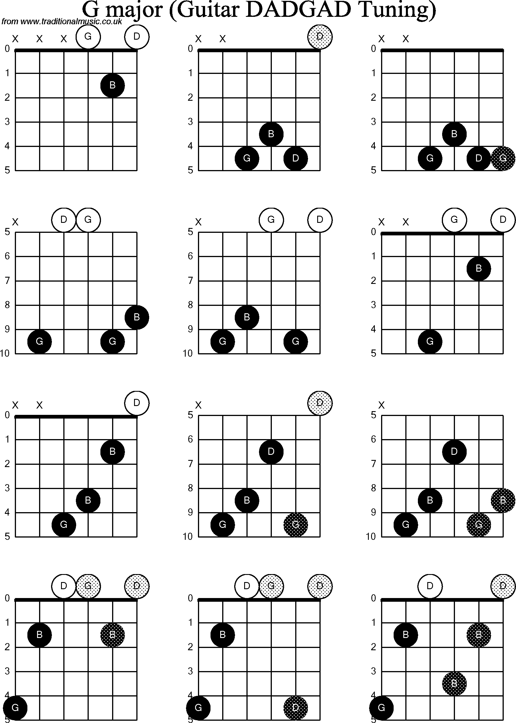 Chord diagrams d modal guitar dadgad g chord diagrams for d modal guitardadgad g hexwebz Choice Image
