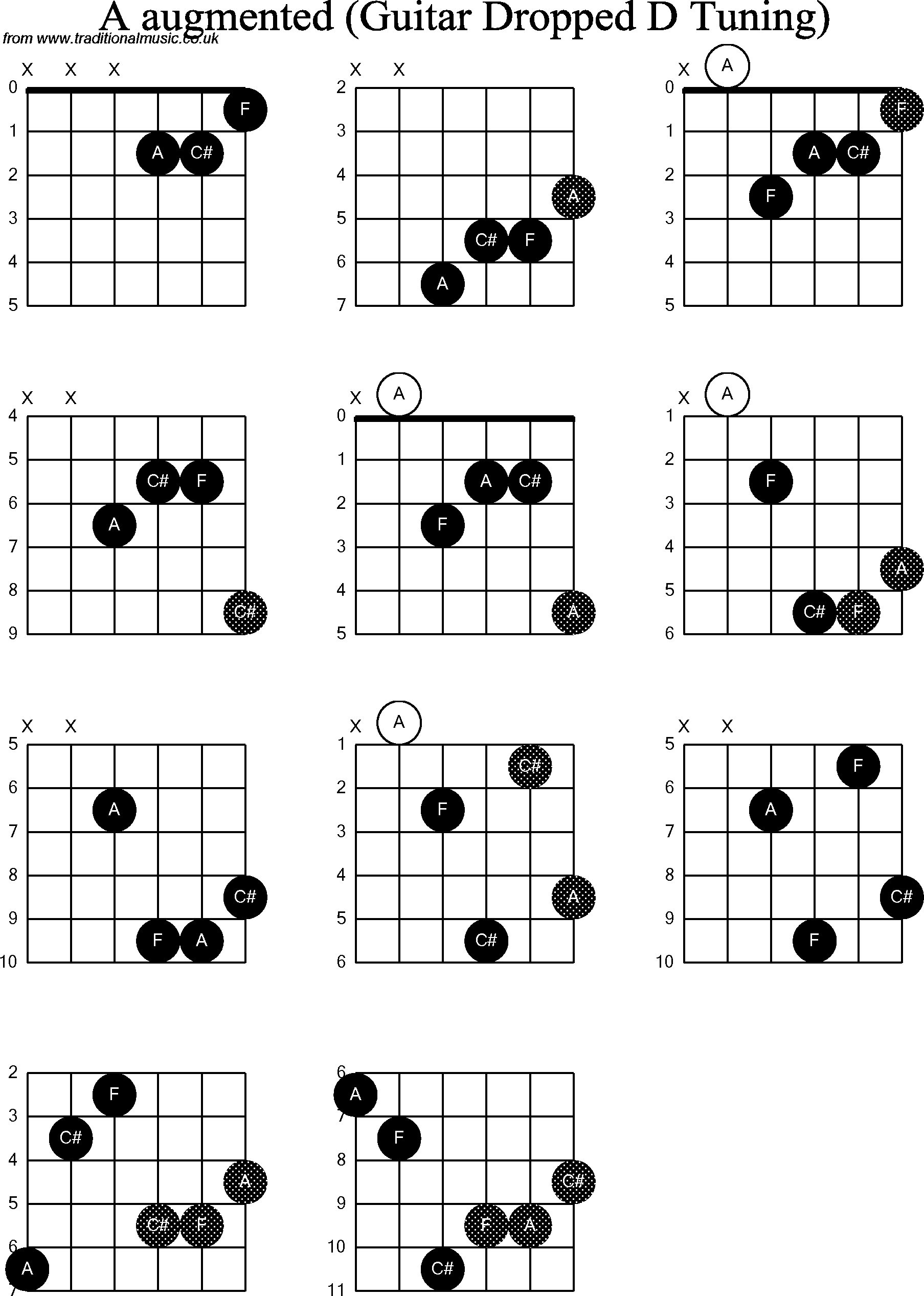 Chord Diagrams For Dropped D Guitardadgbe A Augmented