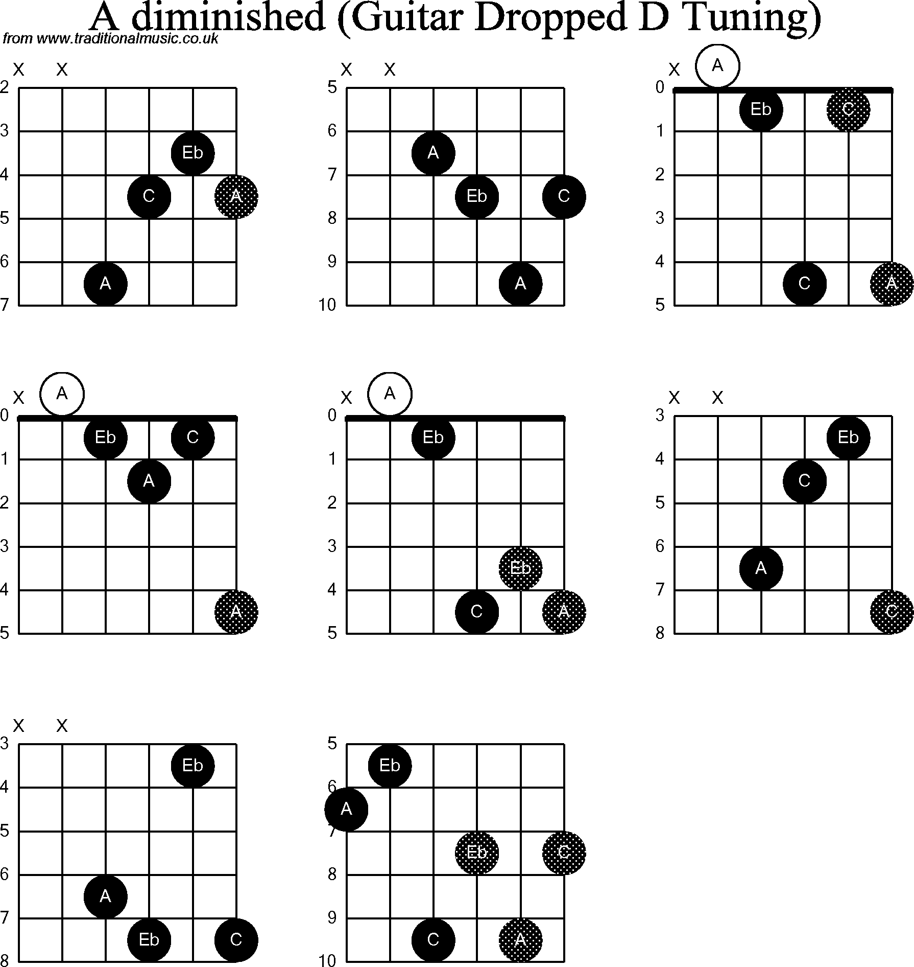 Chord Diagrams For Dropped D Guitardadgbe A Diminished