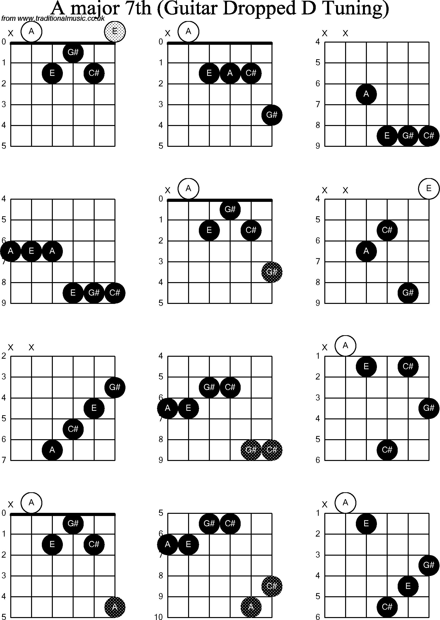 Chord Diagrams For Dropped D Guitardadgbe A Major7th