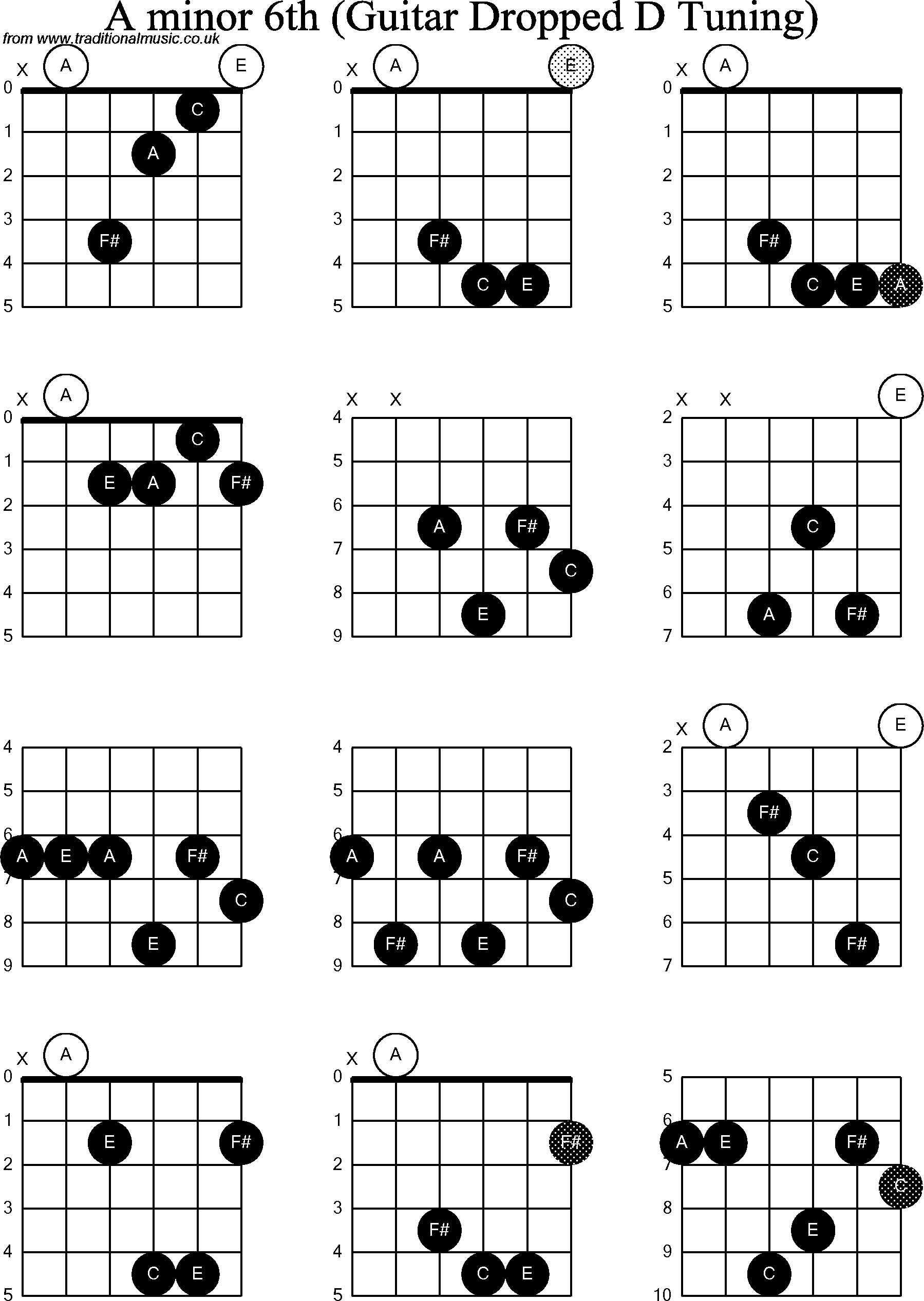 Chord Diagrams For Dropped D Guitardadgbe A Minor6th