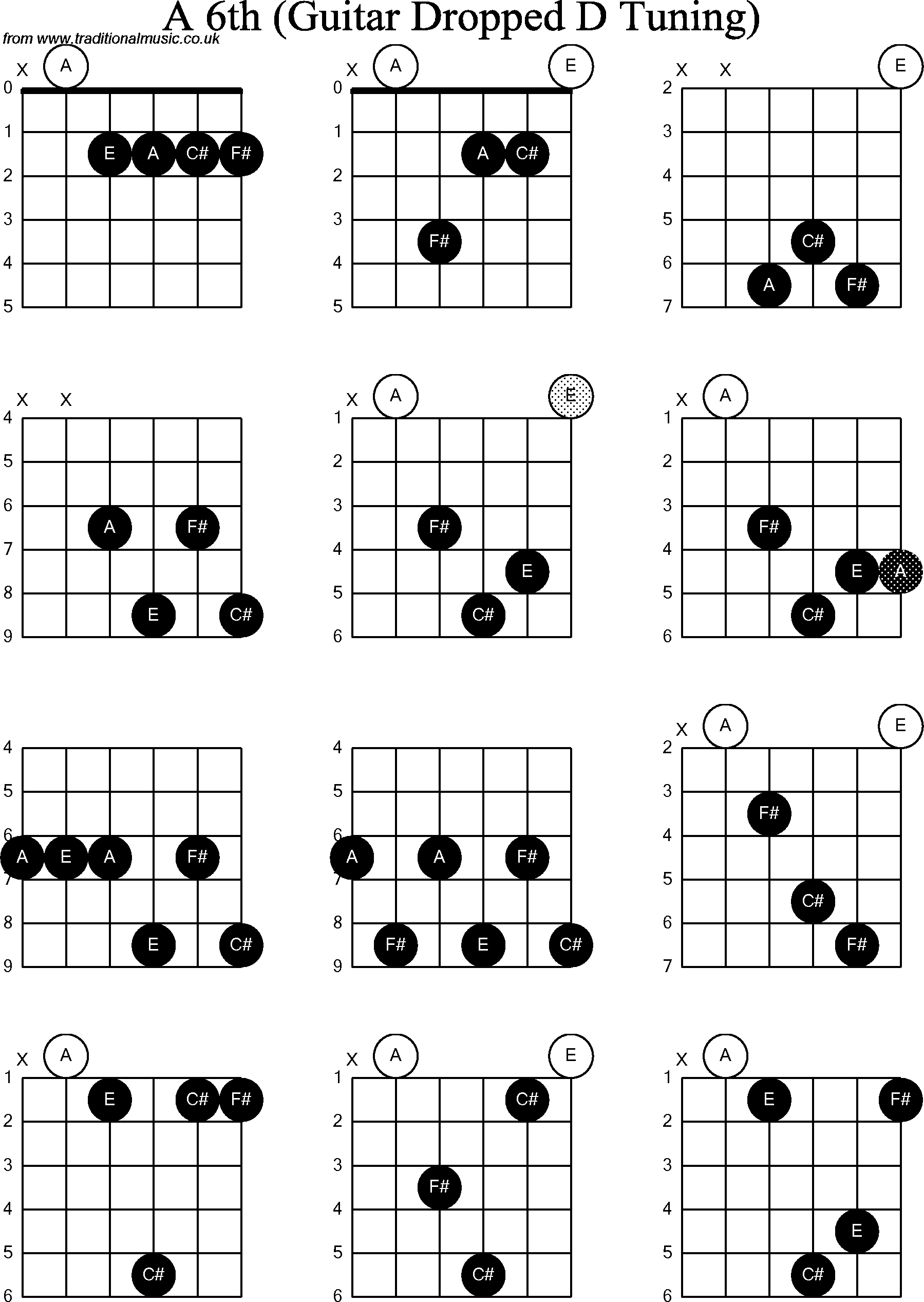 Chord diagrams for dropped d guitardadgbe a6th chord diagrams for dropped d guitardadgbe a6th hexwebz Choice Image