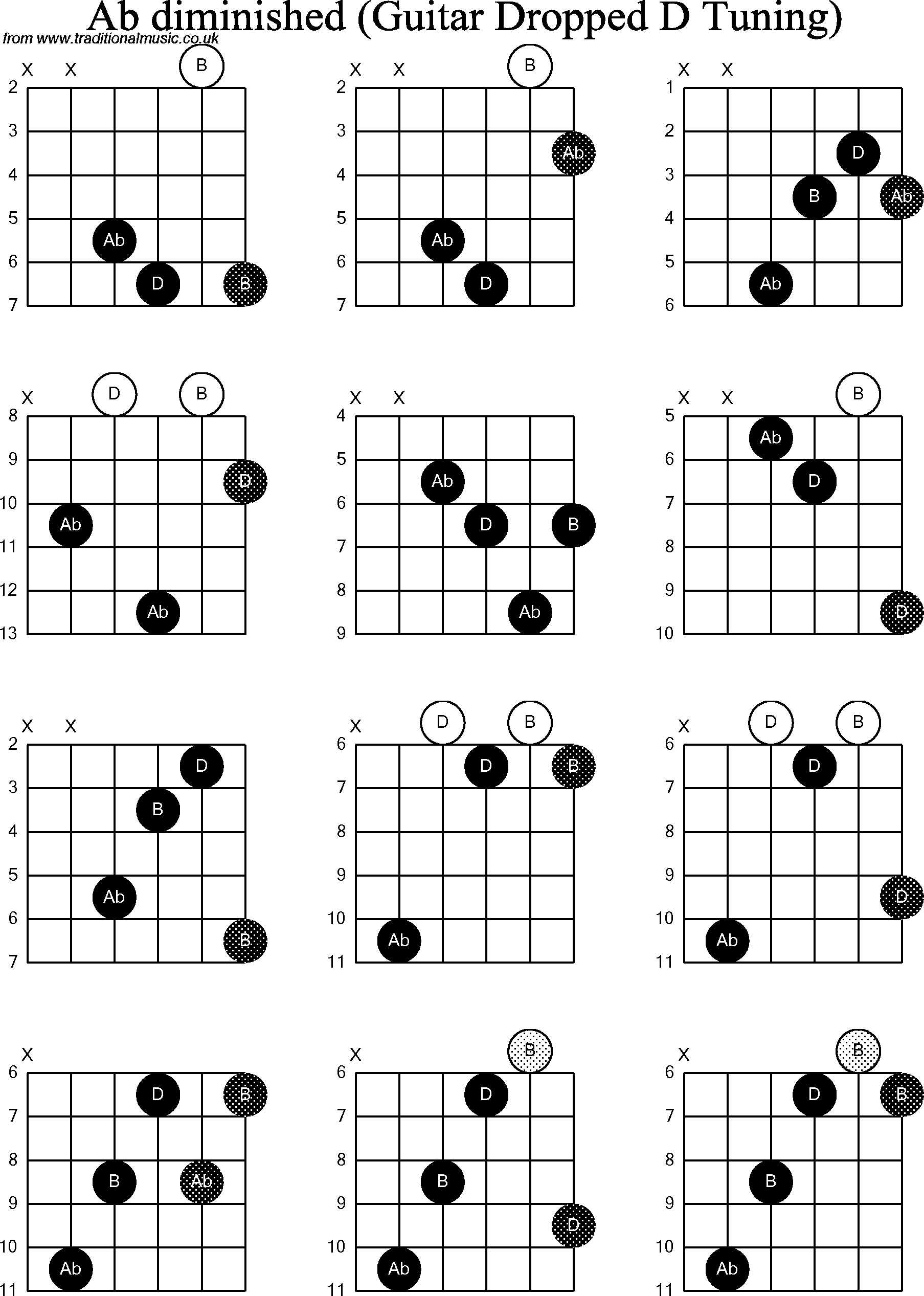E Diminished Guitar Chord Image Collections Basic Guitar Chords