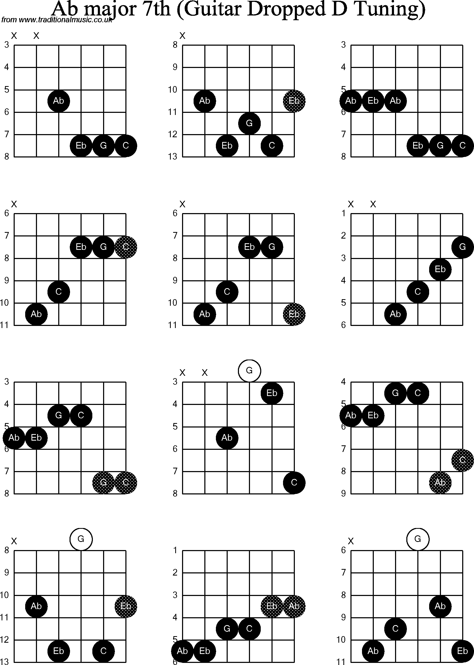 Chord Diagrams For Dropped D Guitardadgbe Ab Major7th