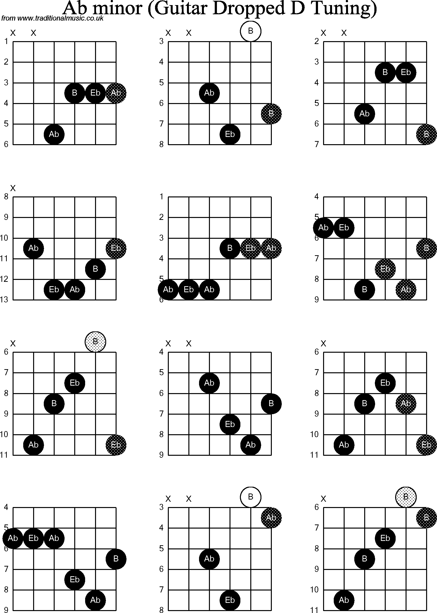 Guitar chord ab images guitar chords examples chord diagrams for dropped d guitardadgbe ab minor chord diagrams for dropped d guitardadgbe ab minor hexwebz Gallery