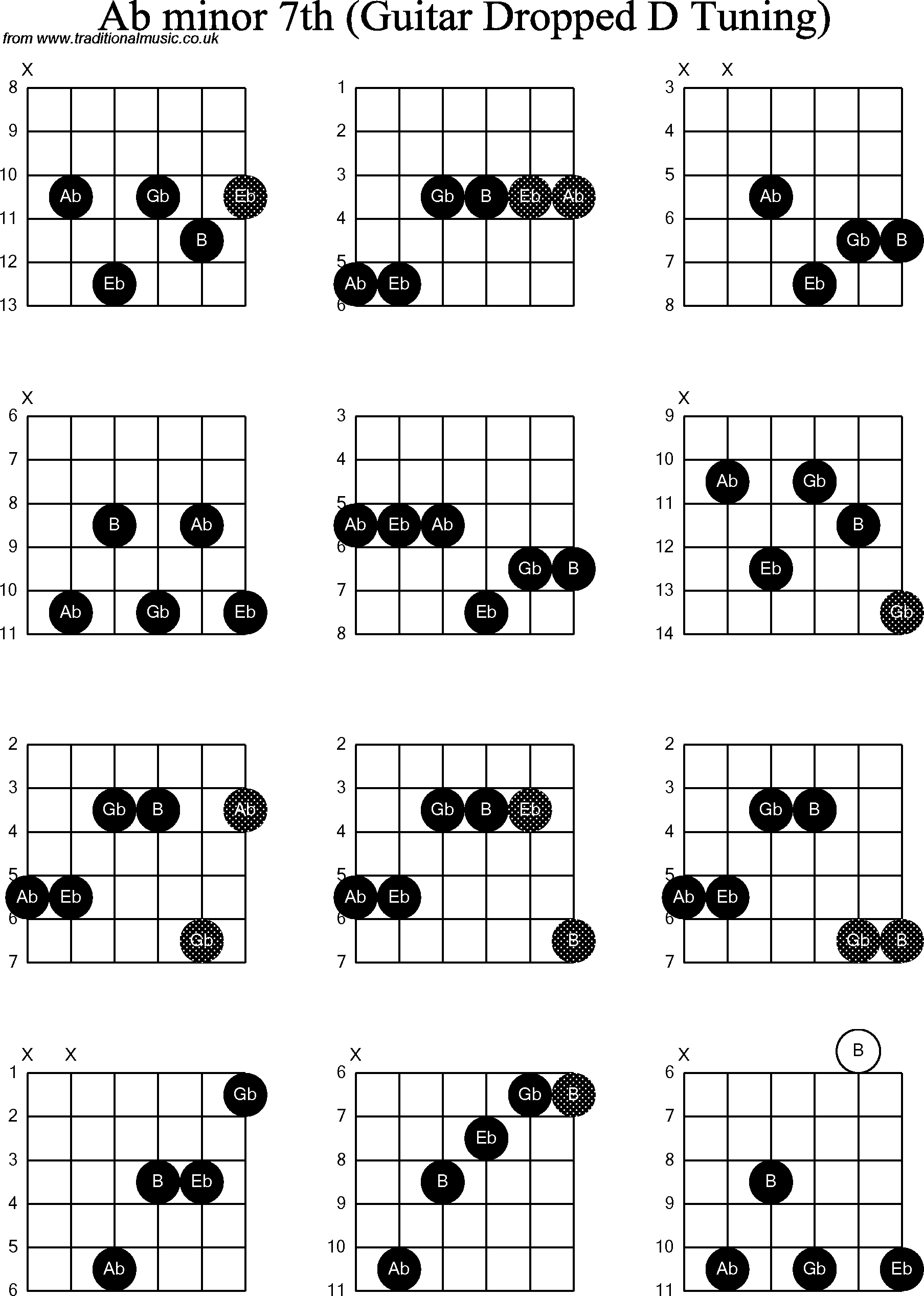 Chord Diagrams For Dropped D Guitardadgbe Ab Minor7th