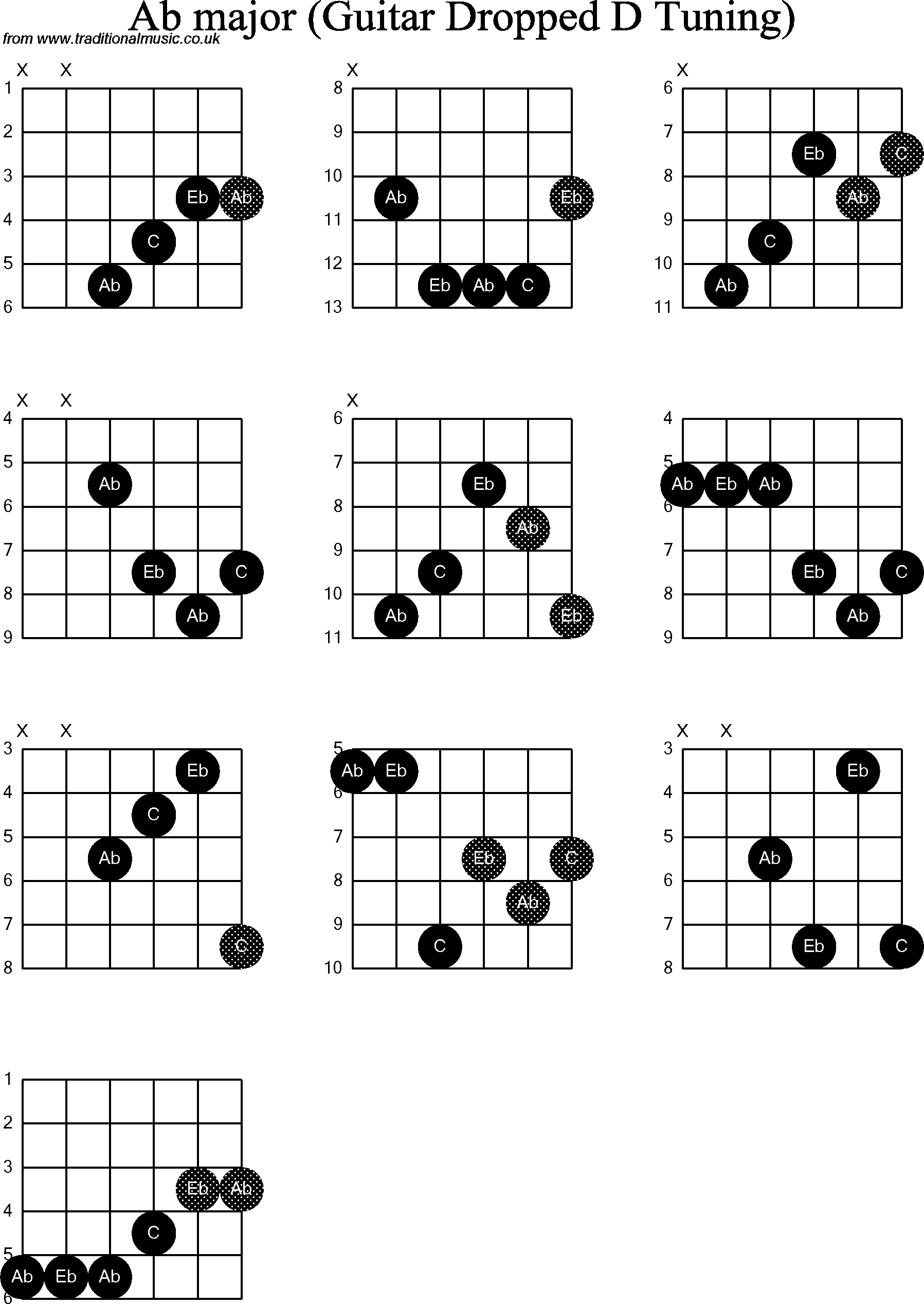 Chord Diagrams For Dropped D Guitardadgbe Ab