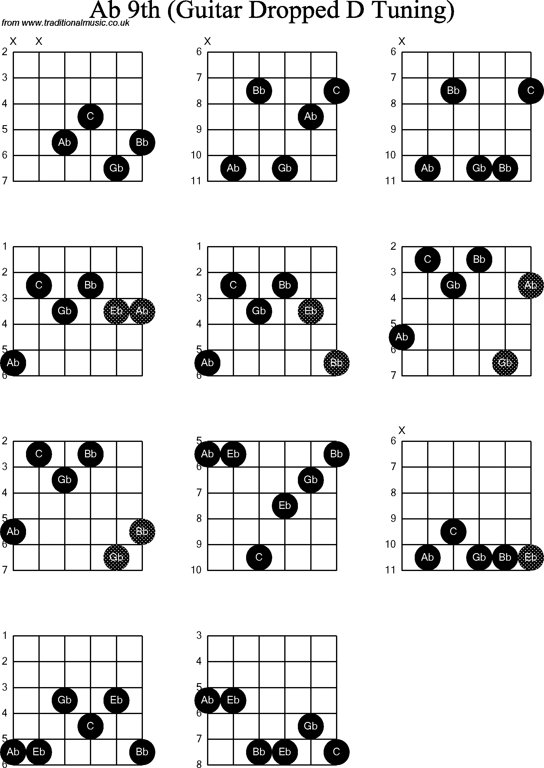Chord Diagrams For Dropped D Guitardadgbe Ab9th