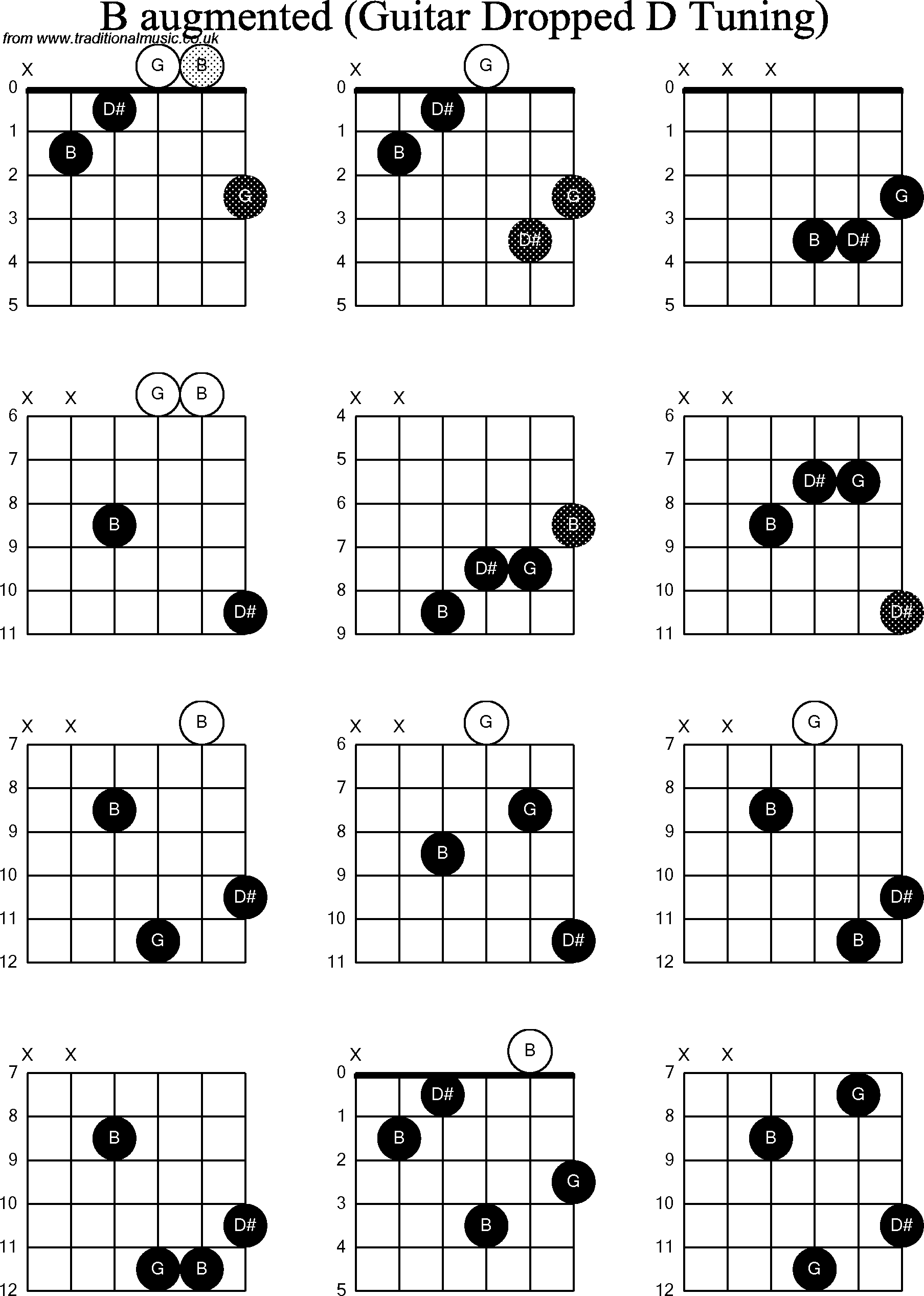 chord diagrams for dropped d guitar dadgbe   b augmented