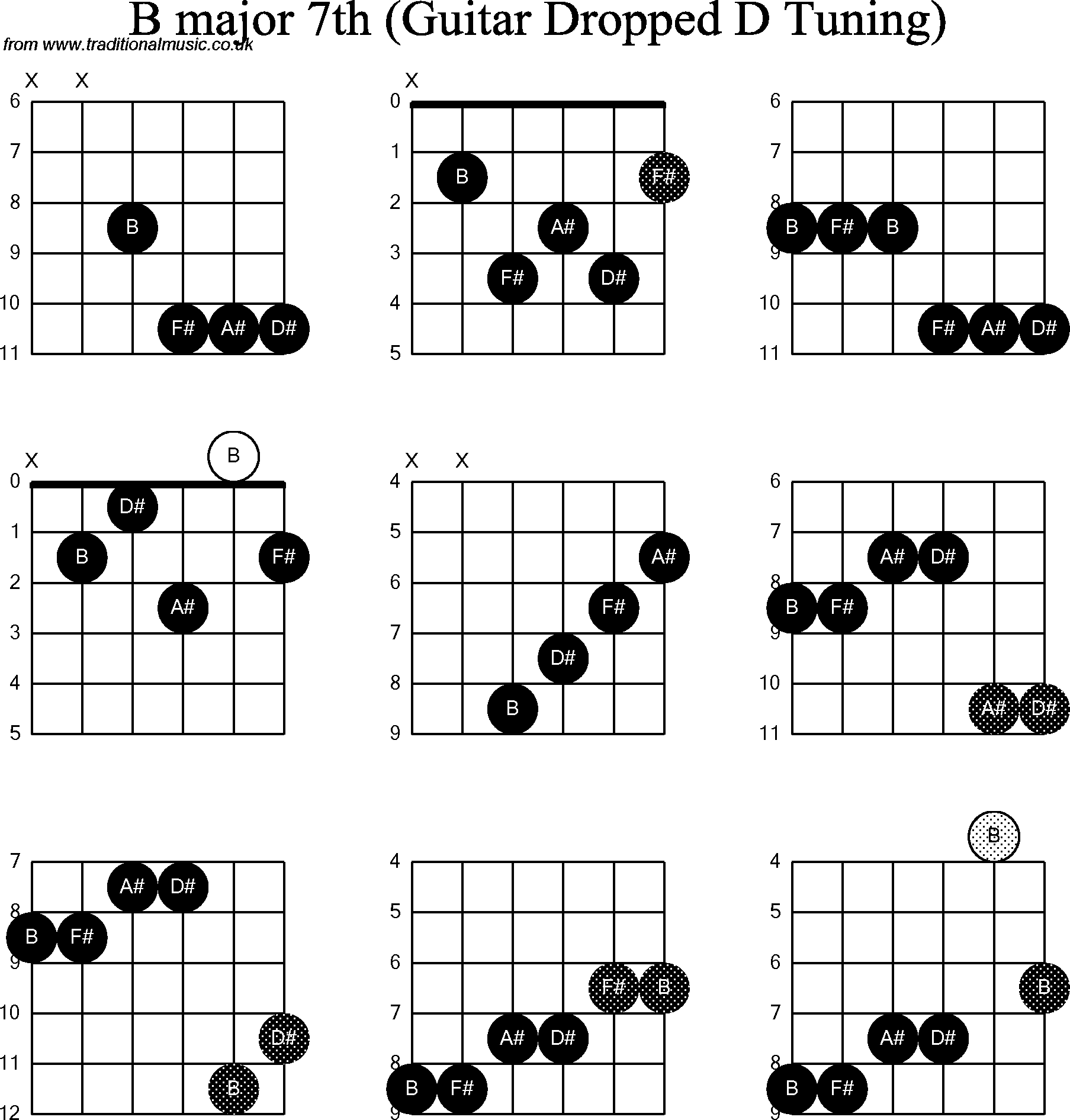 Chord Diagrams For Dropped D Guitardadgbe B Major7th