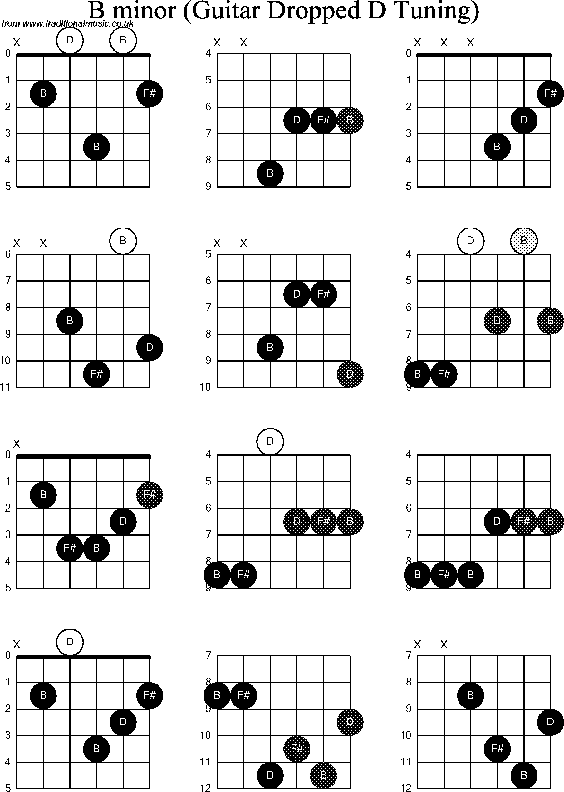 Chord Diagrams For Dropped D Guitardadgbe B Minor