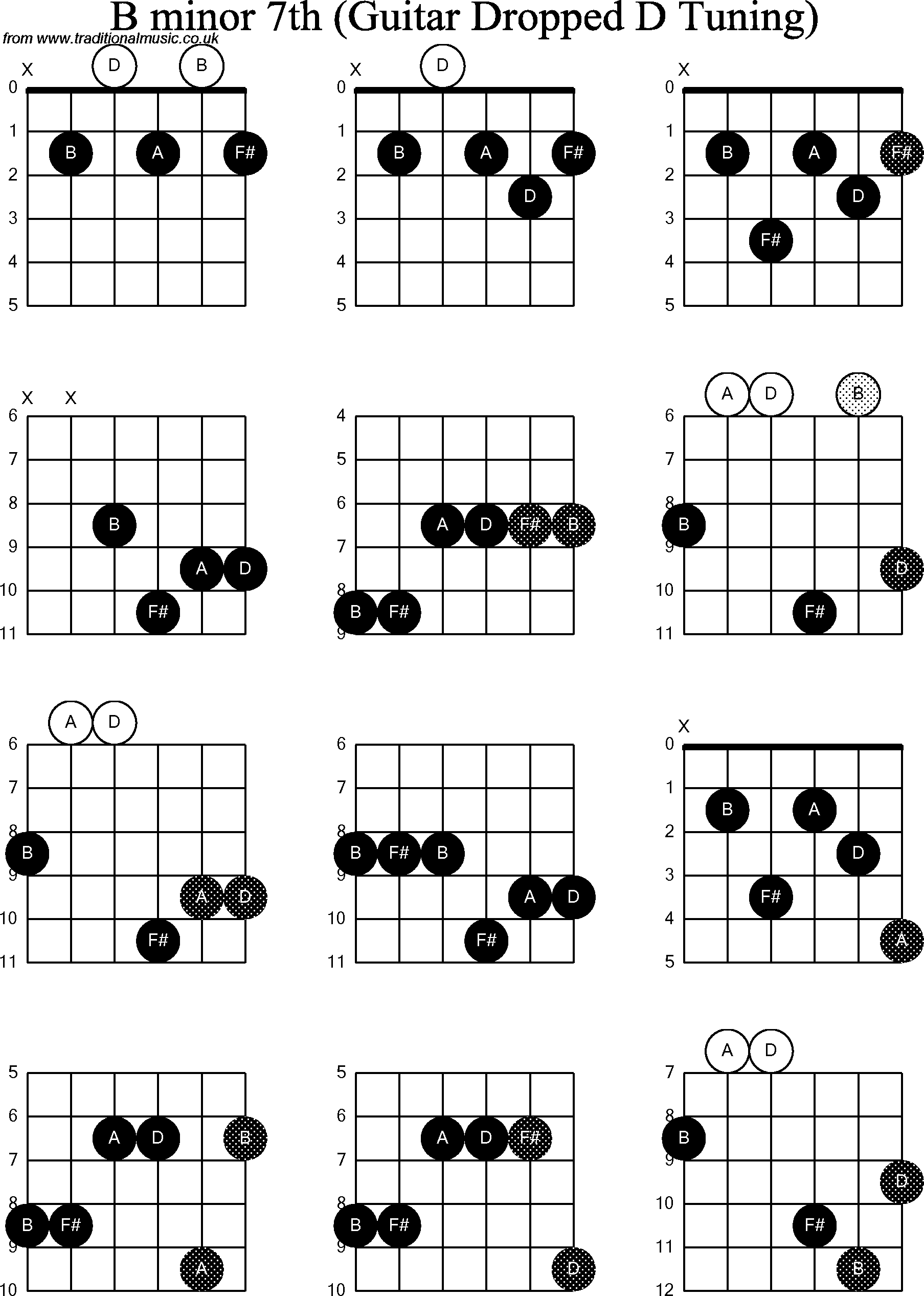 Chord diagrams for dropped d guitardadgbe b minor7th chord diagrams for dropped d guitardadgbe b minor7th hexwebz Gallery