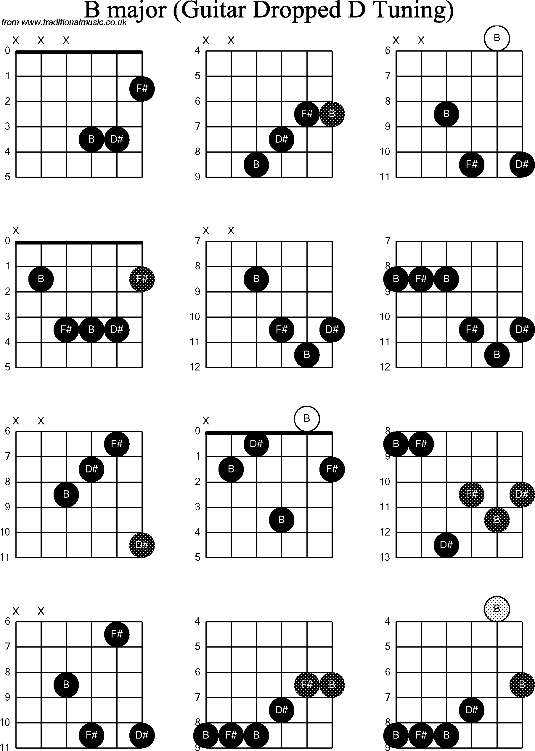 B Chord Guitar Images u0026 Pictures - Becuo