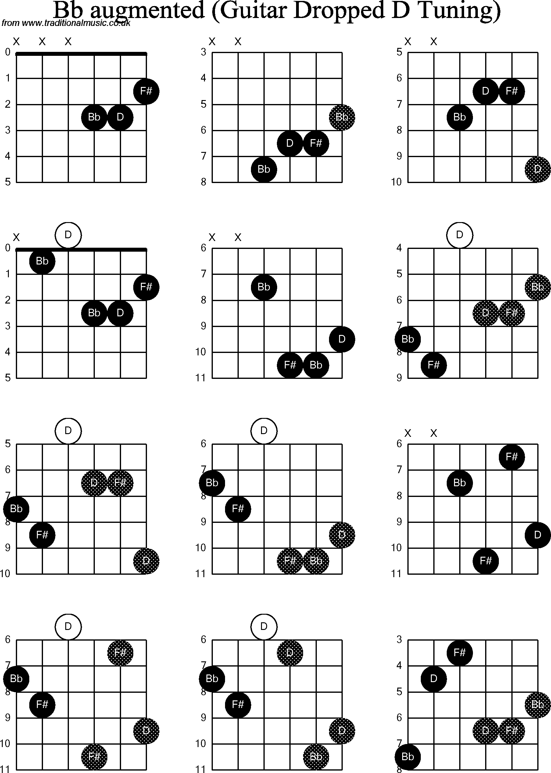 Chord diagrams for dropped d guitardadgbe bb augmented chord diagrams for dropped d guitardadgbe bb augmented hexwebz Image collections