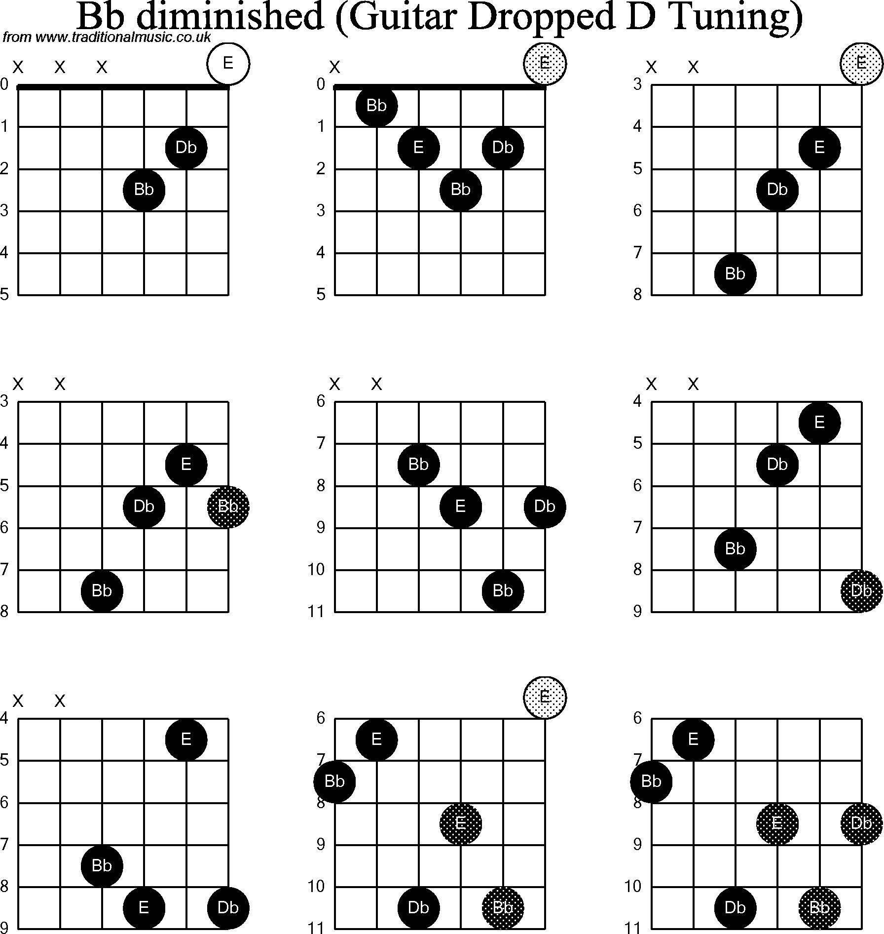 Chord Diagrams For Dropped D Guitardadgbe Bb Diminished