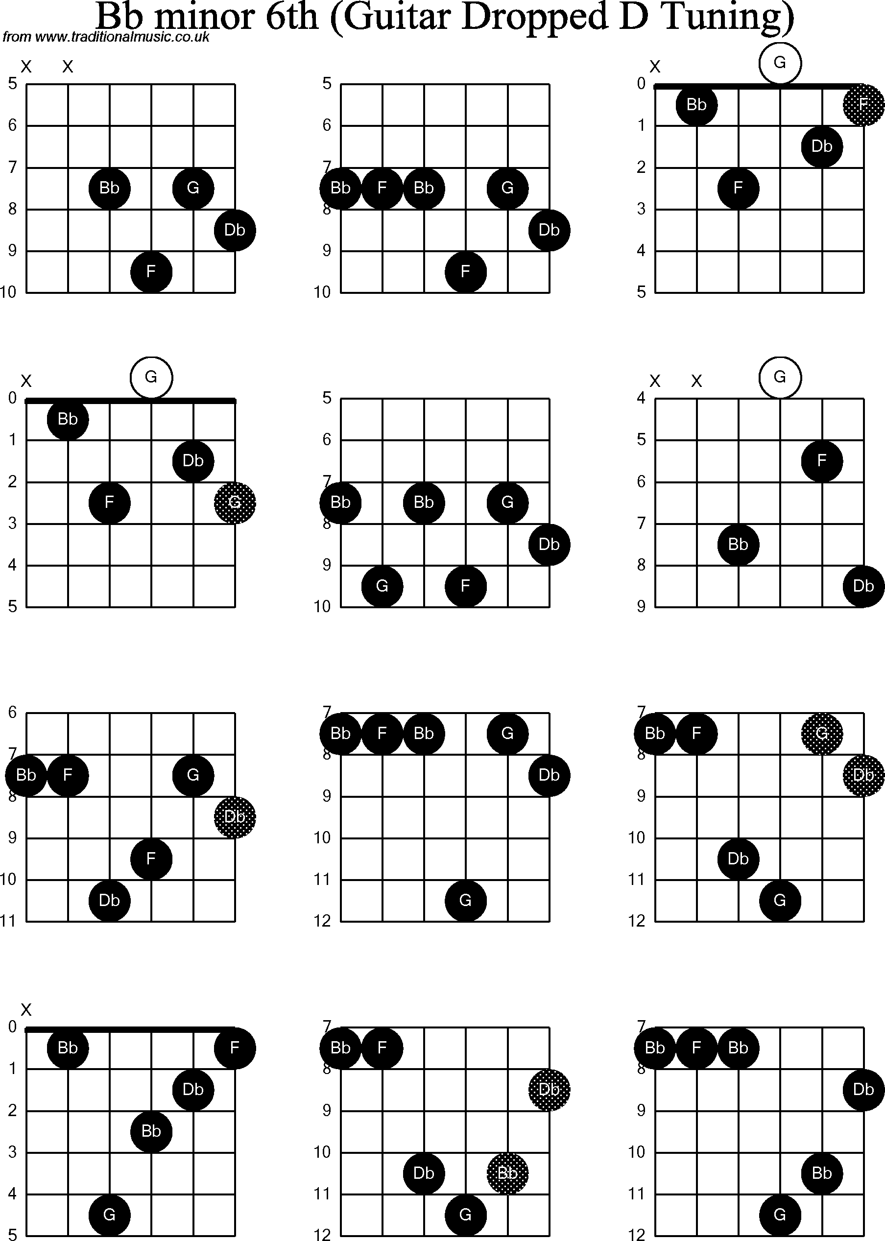 Chord diagrams for dropped d guitardadgbe bb minor6th chord diagrams for dropped d guitardadgbe bb minor6th hexwebz Image collections