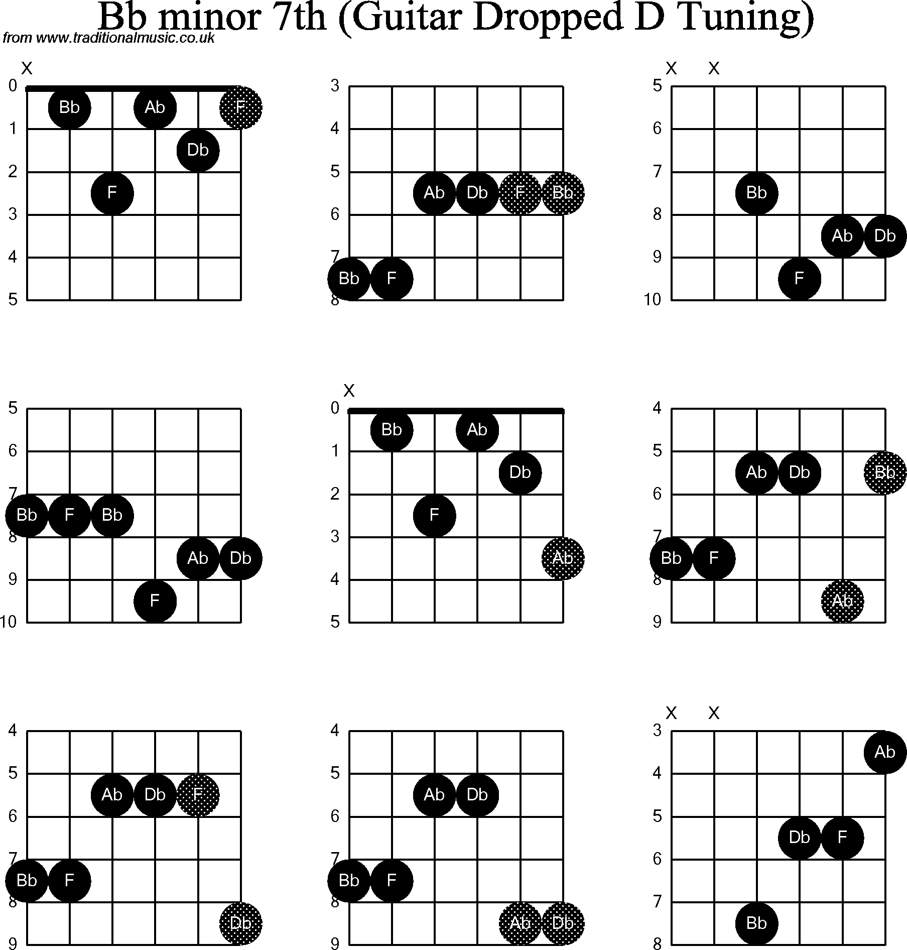 Guitar Chords b Flat Minor images