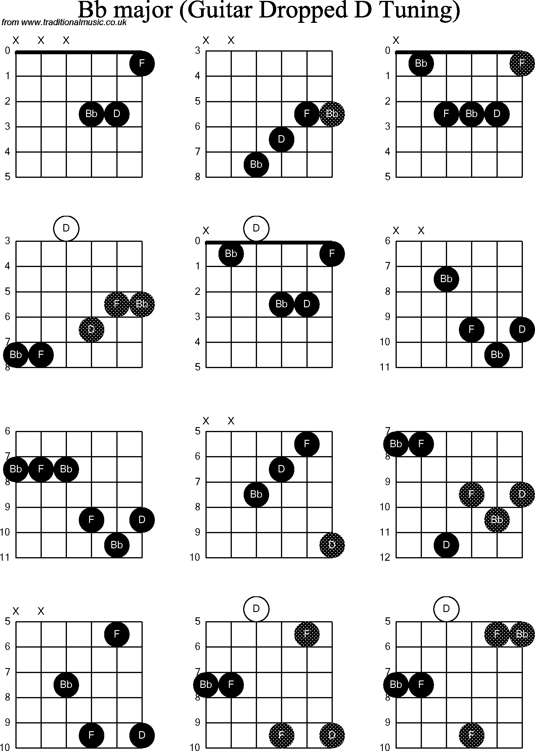 Chord Diagrams For Dropped D Guitardadgbe Bb