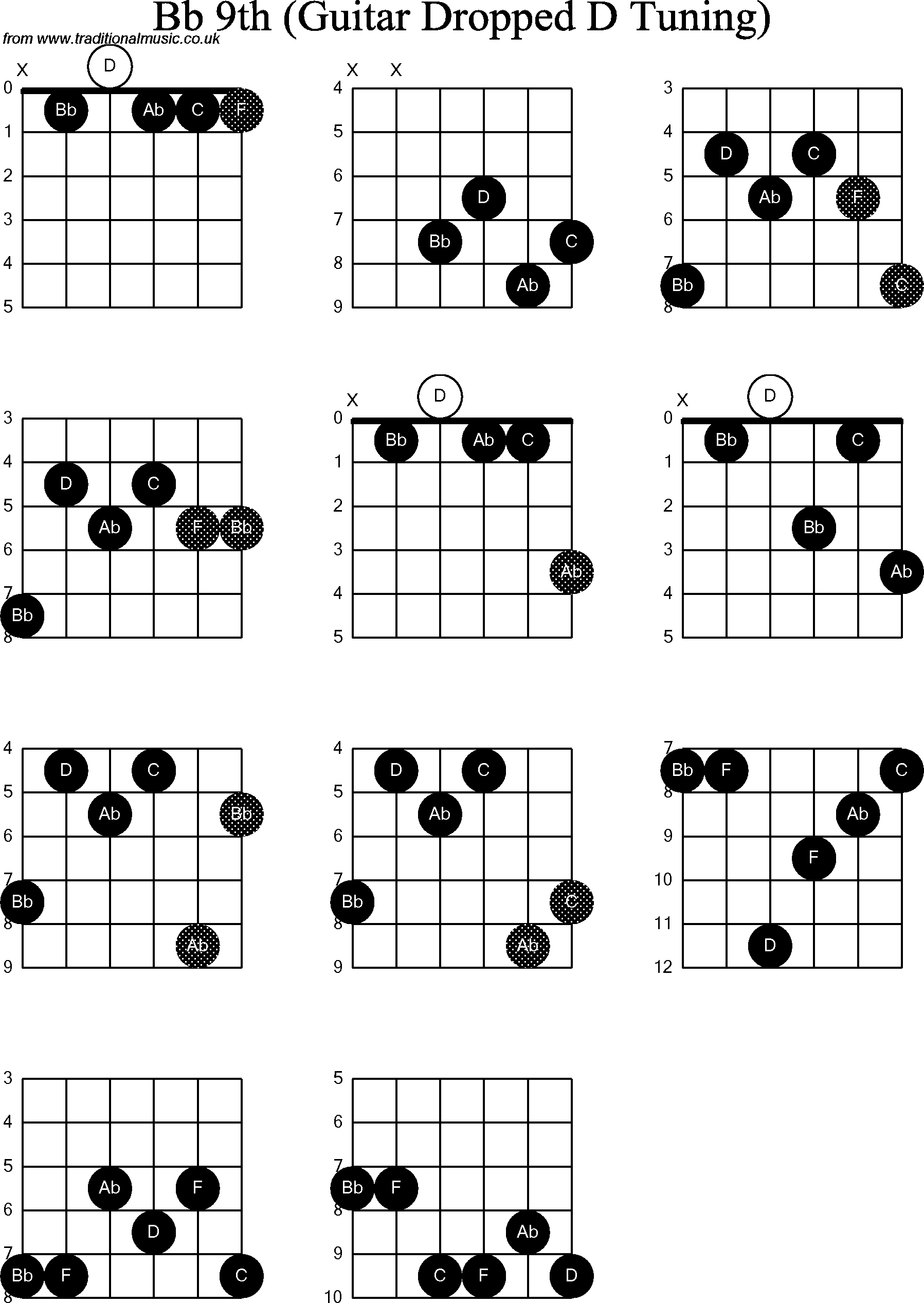Chord Diagrams For Dropped D Guitardadgbe Bb9th