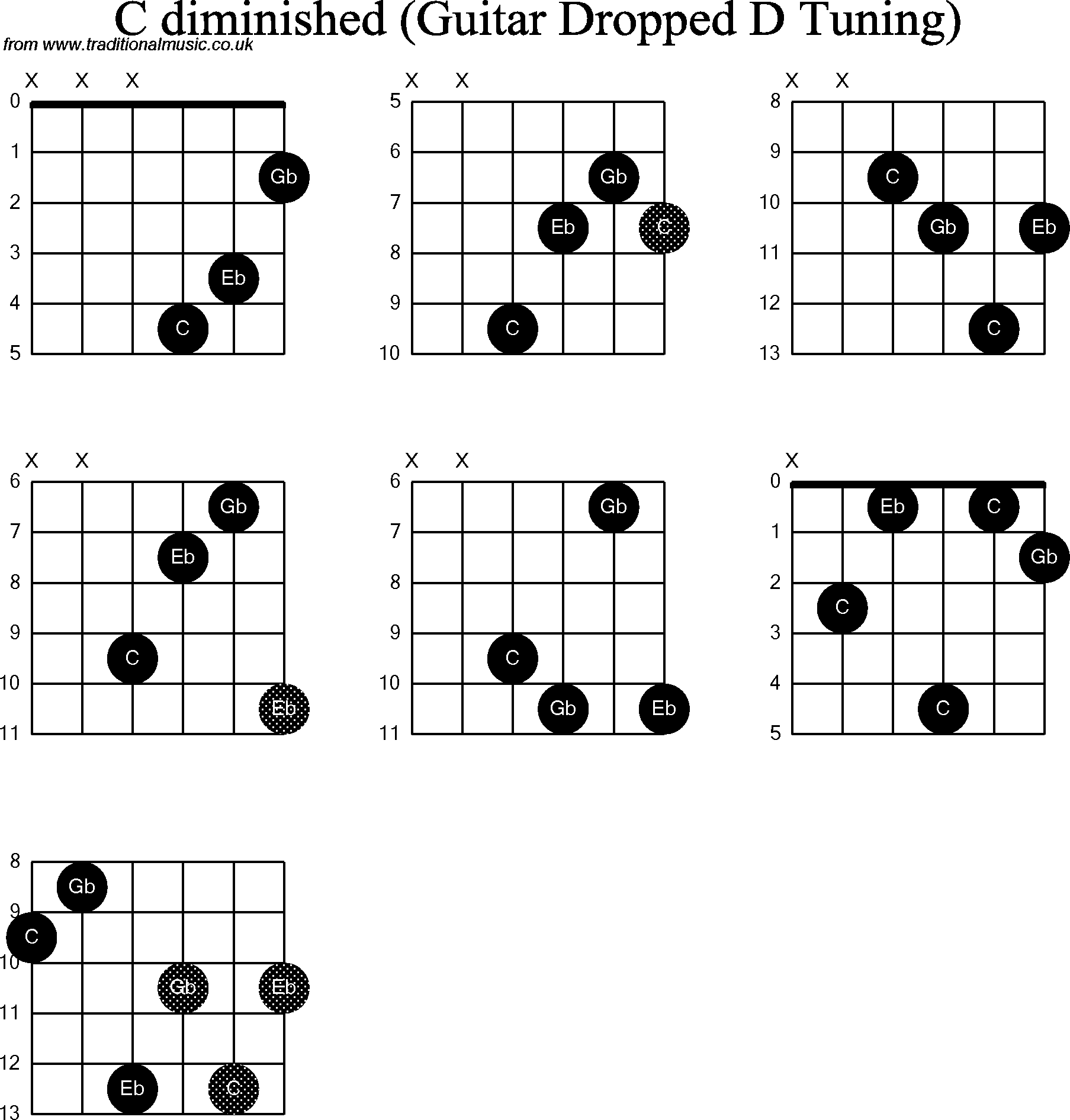 Chord diagrams for dropped d guitardadgbe c diminished chord diagrams for dropped d guitardadgbe c diminished hexwebz Choice Image