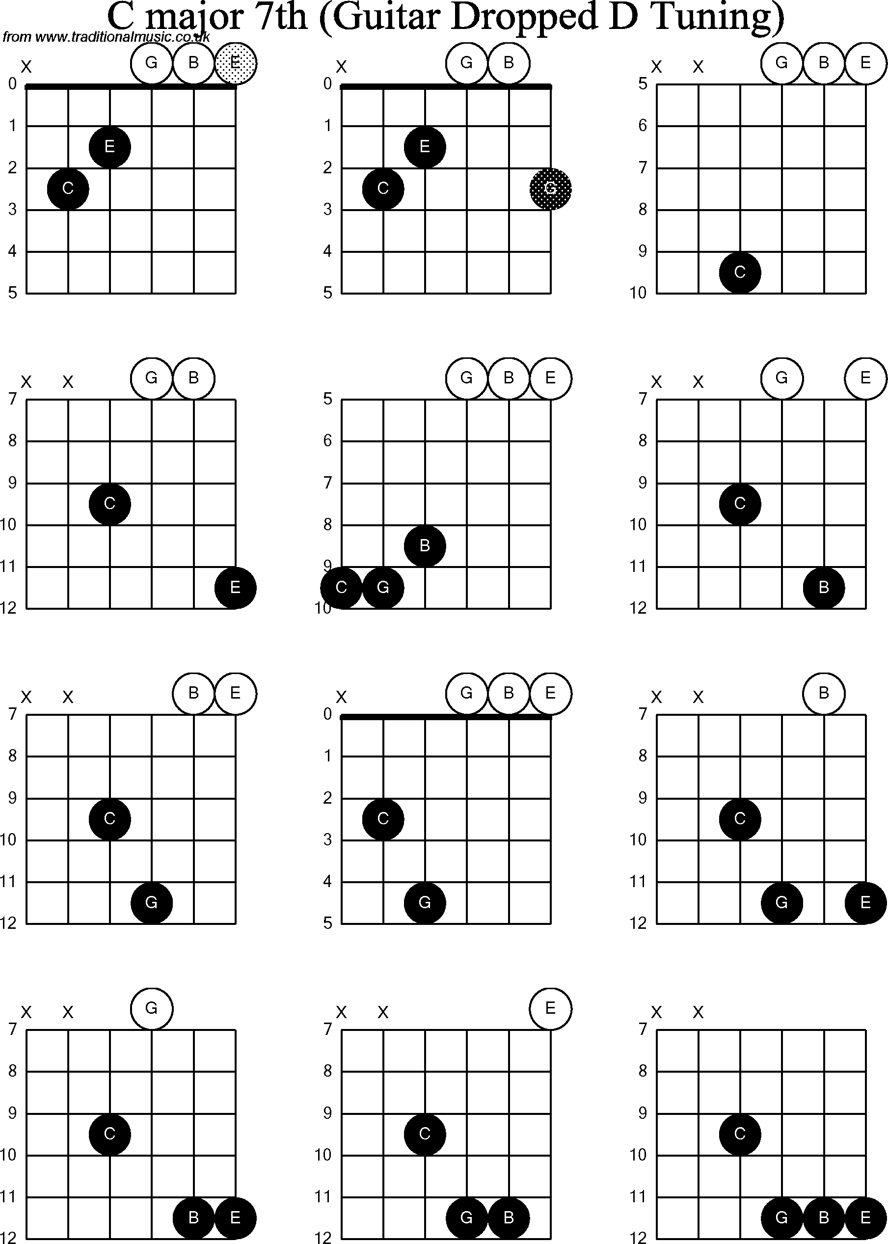 Chord diagrams for dropped d guitardadgbe c major7th chord diagrams for dropped d guitardadgbe c major7th hexwebz Choice Image