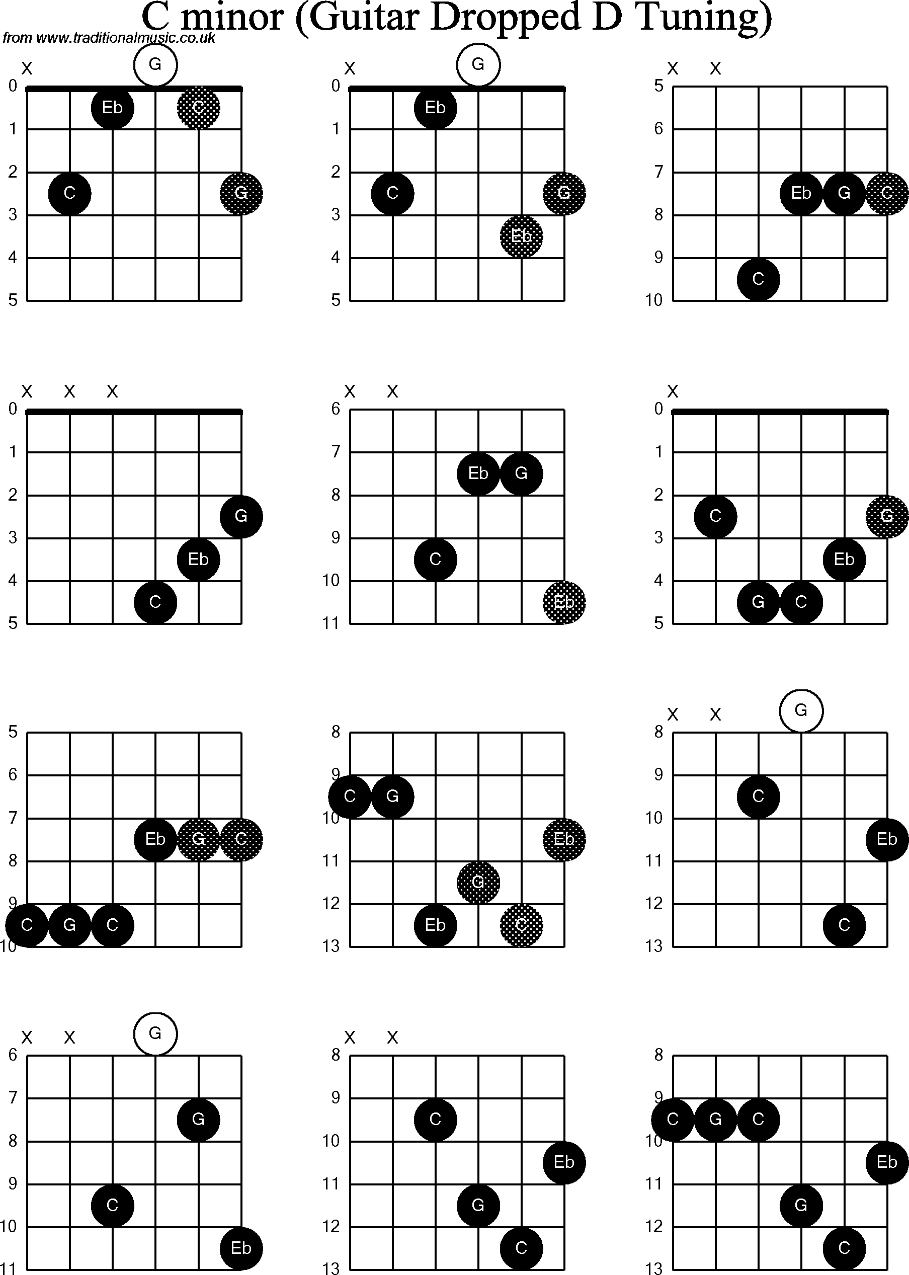 Chord Diagrams For Dropped D Guitardadgbe C Minor