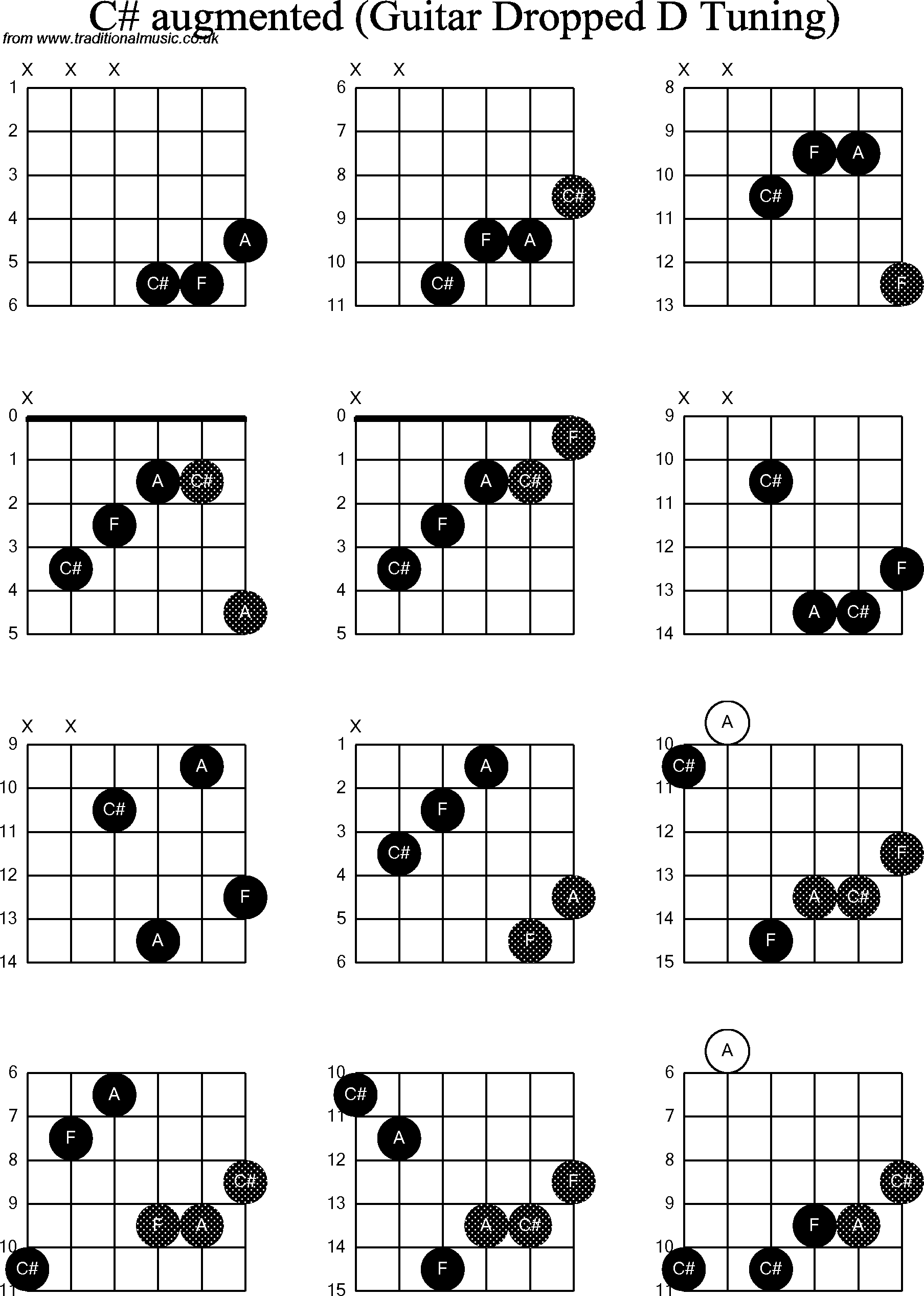 Chord Diagrams For Dropped D Guitardadgbe C Sharp Augmented
