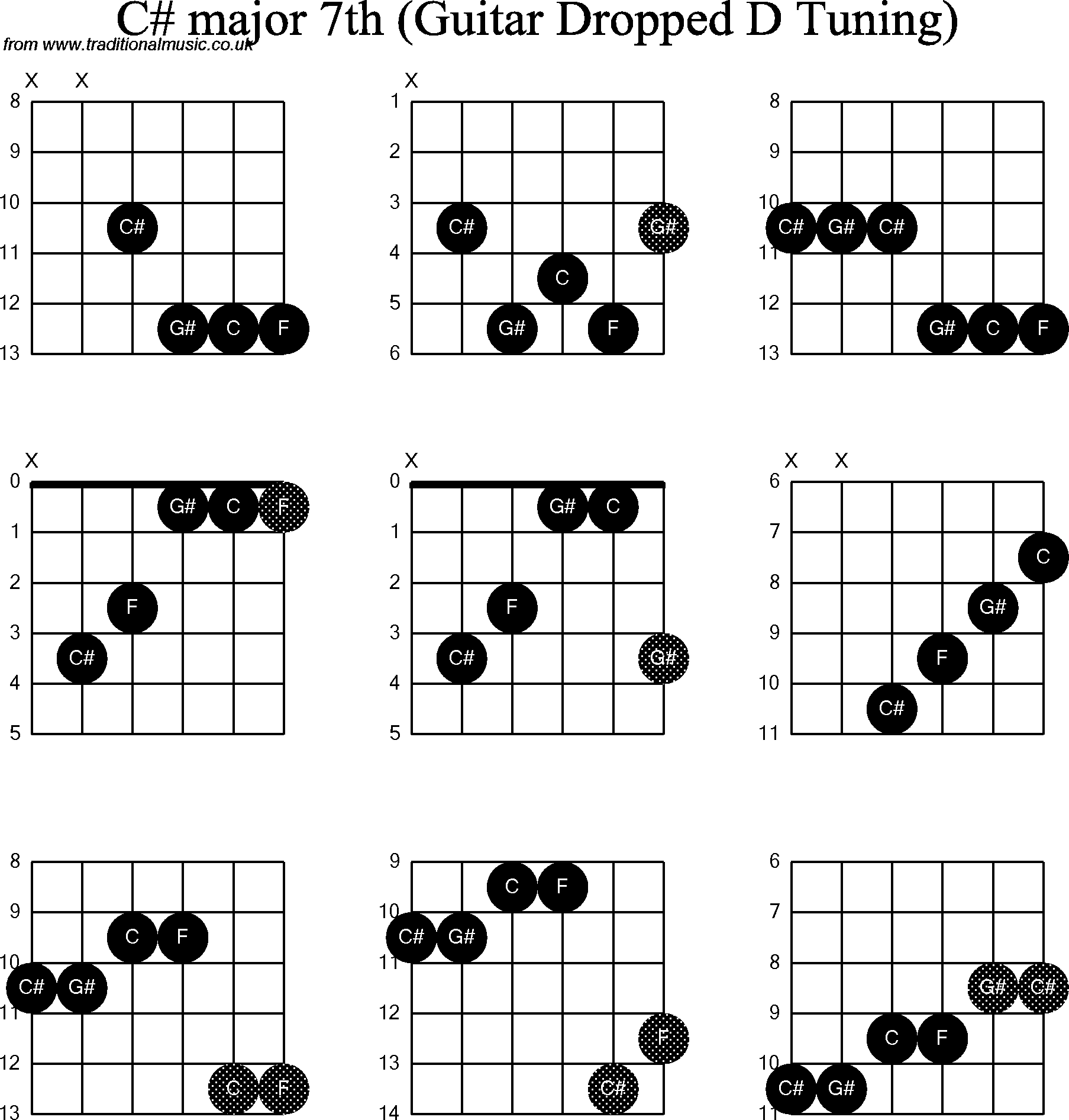 Chord Diagrams For Dropped D Guitardadgbe C Sharp Major7th