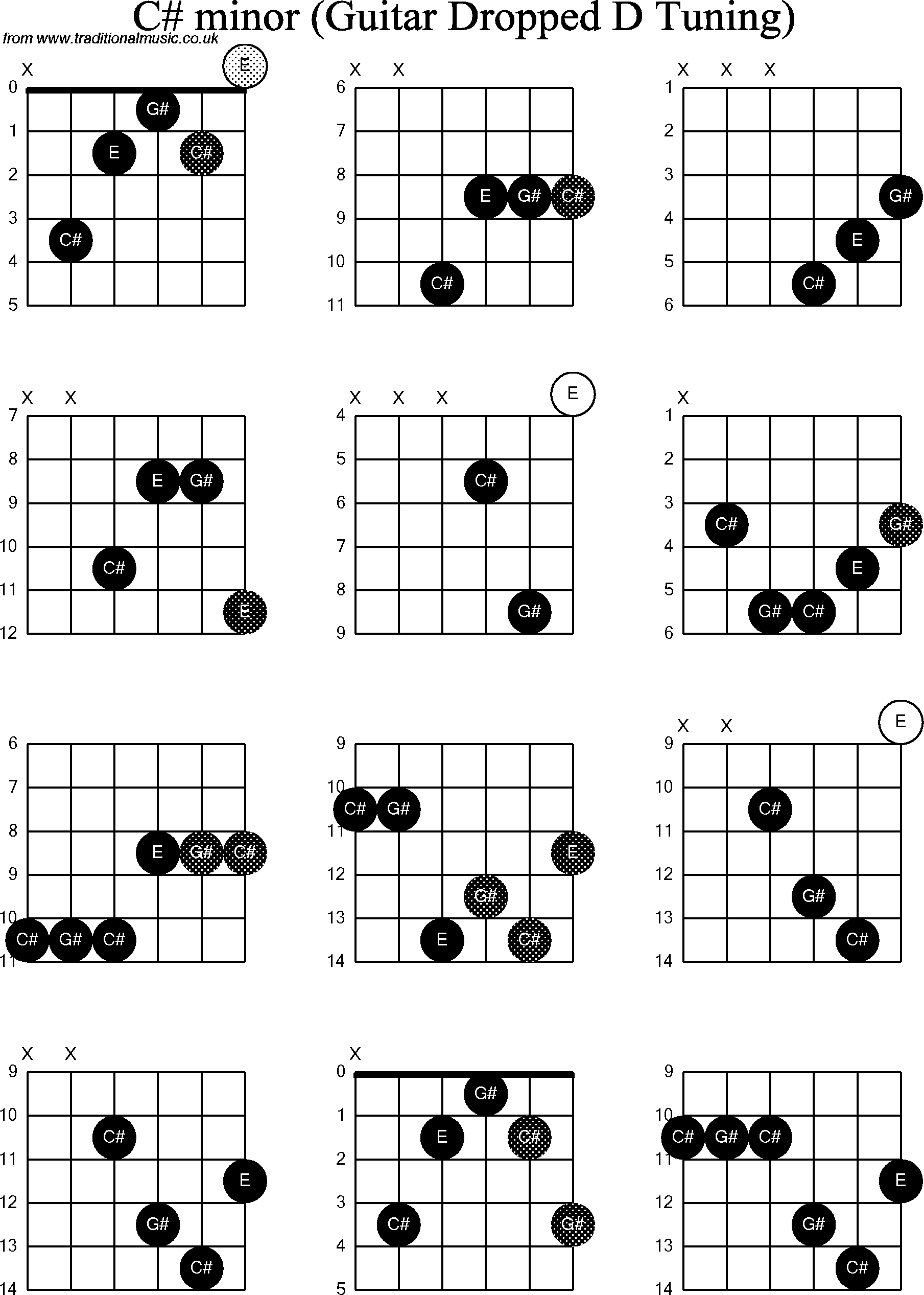 Chord Diagrams For Dropped D Guitardadgbe C Sharp Minor
